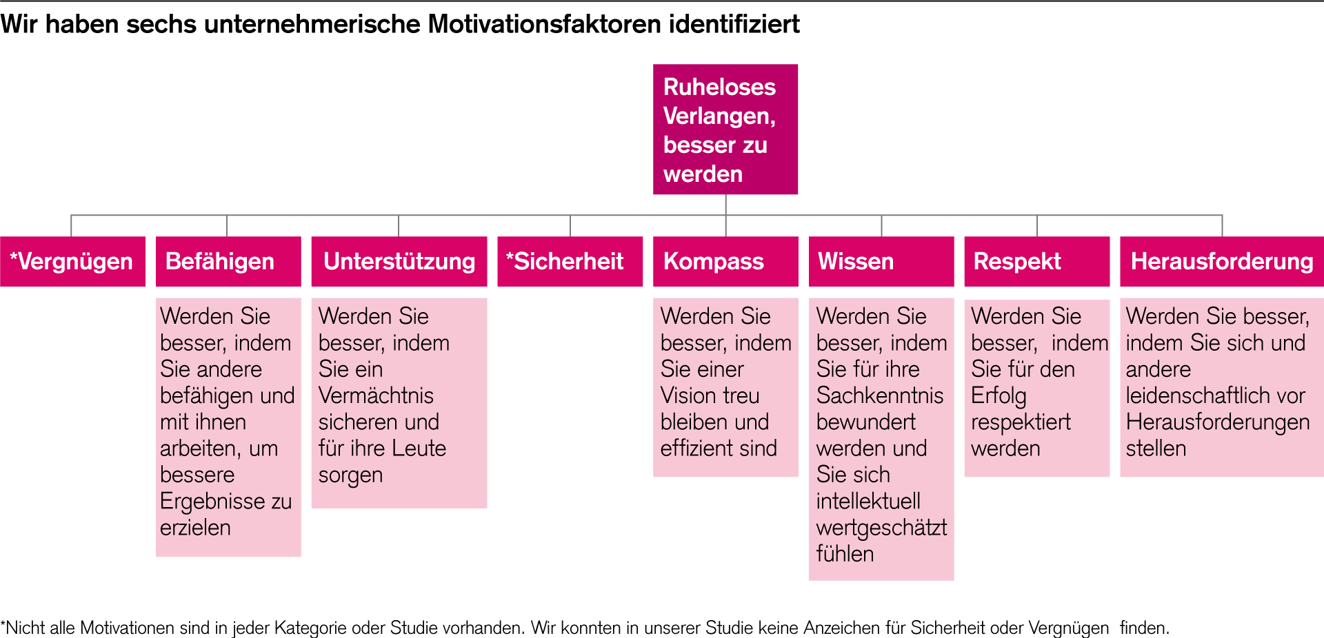Die sechs Motivationsfaktoren