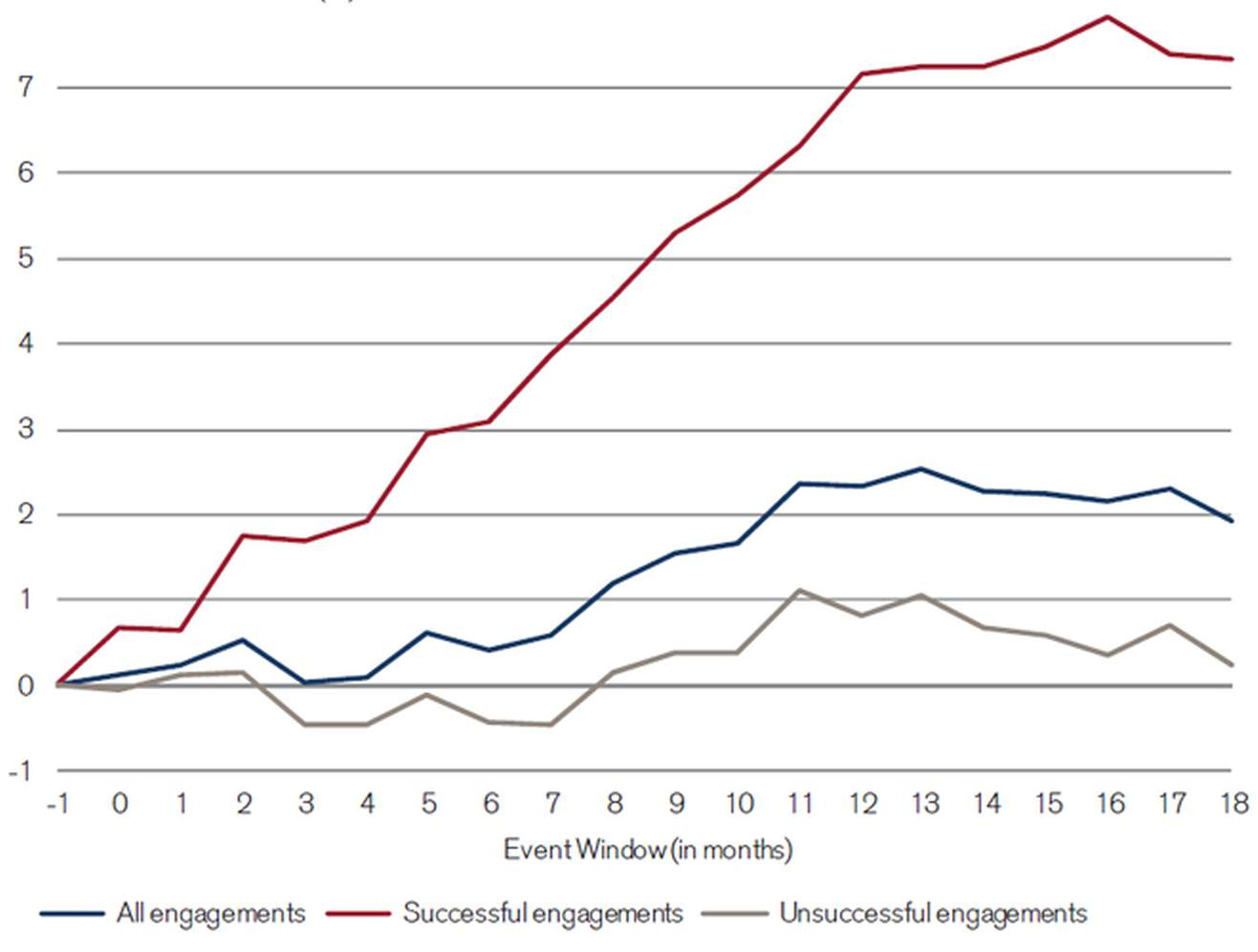 Cumulative abnormal returns (CARs) after engagement