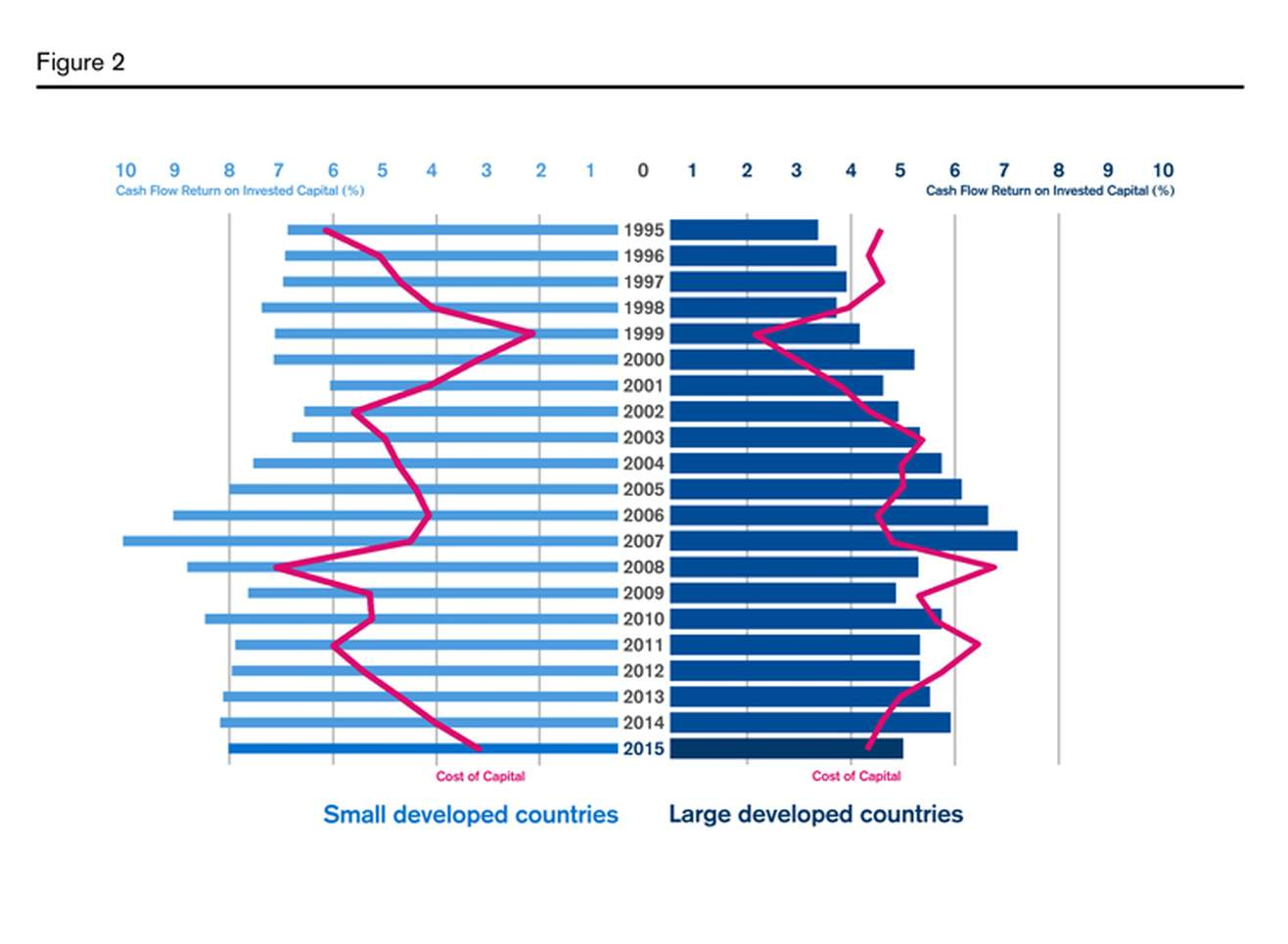 Small developed countries have higher CFROI than large developed (ex. The US market)