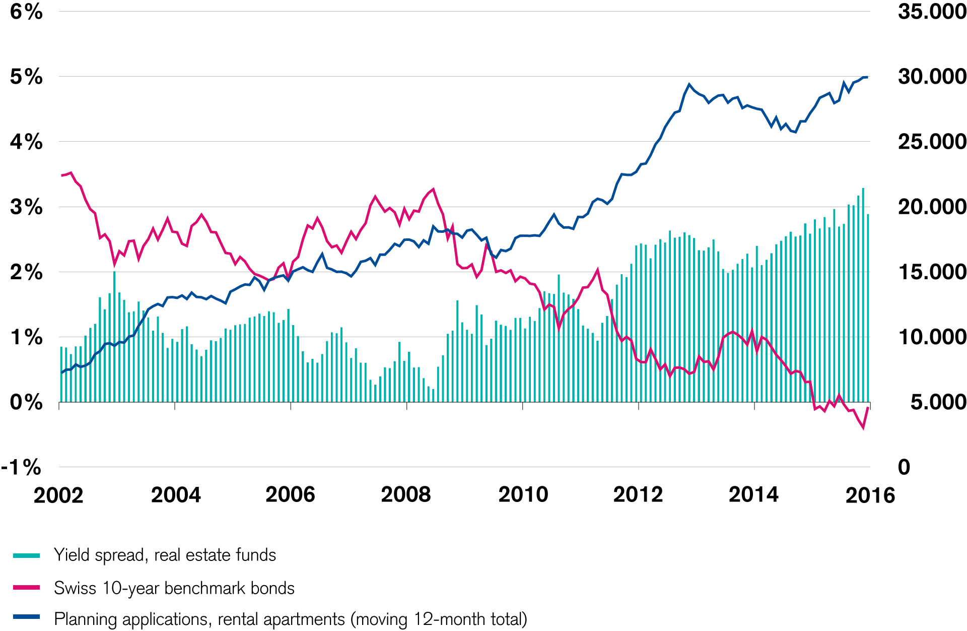Significant yield spread of real estate investments spurs construction activity