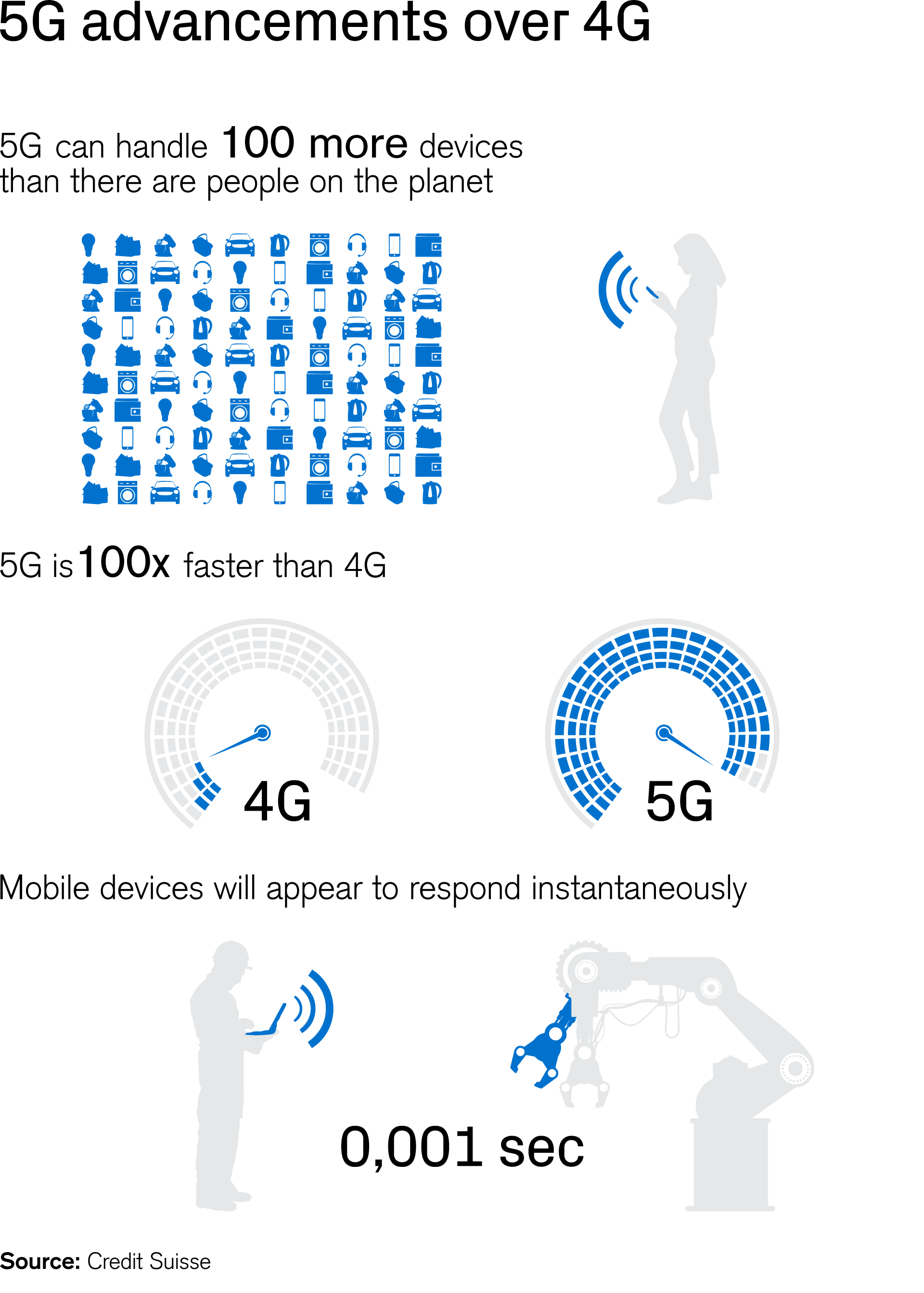 5G advancements over 4G