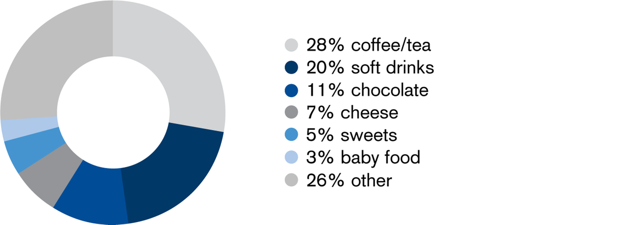 Percentage of total food exports from each sector (2013)
