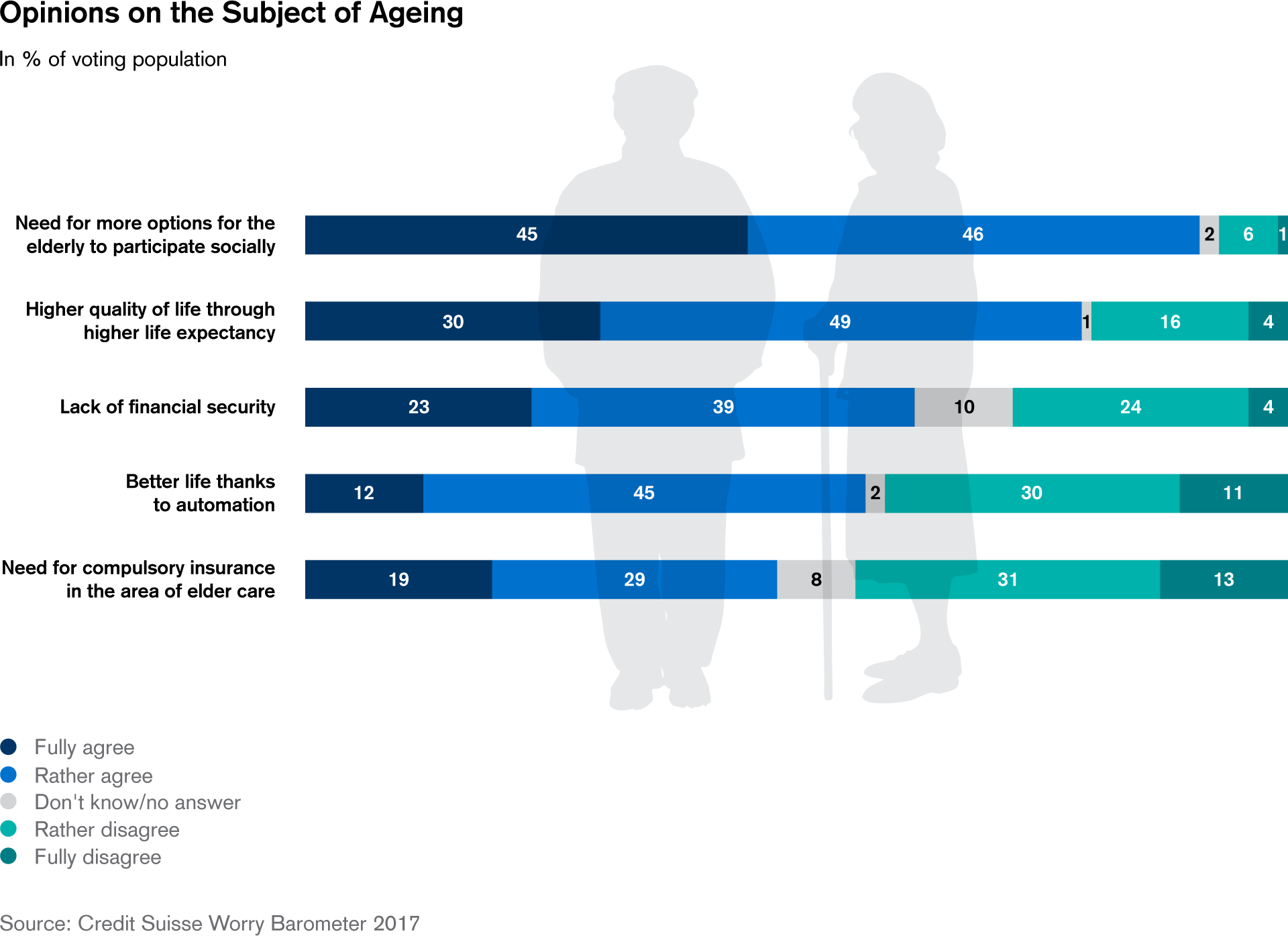 Opinions on the Subject of Ageing