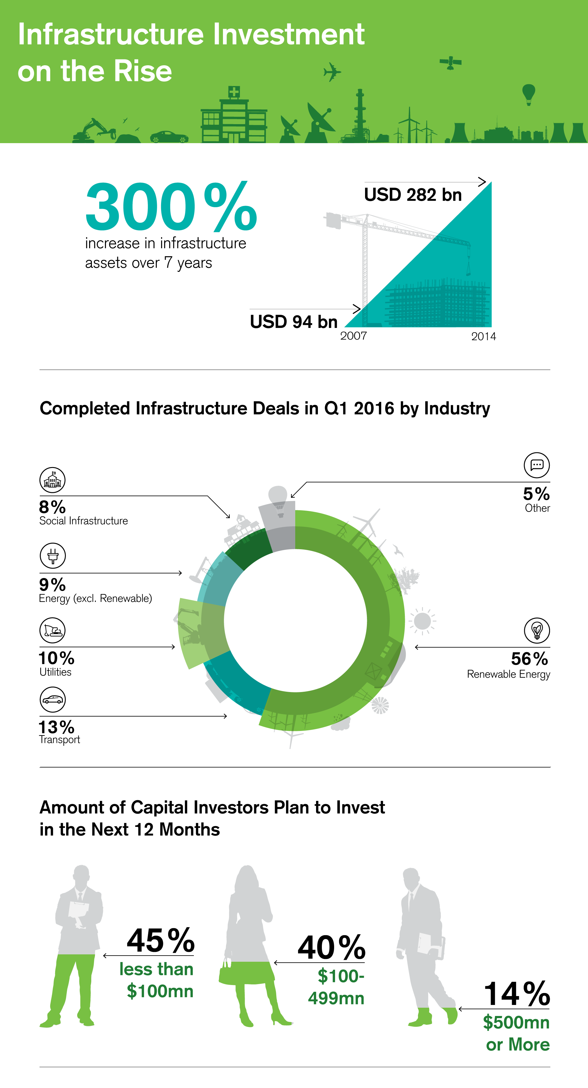 Infrastructure Investment on the Rise