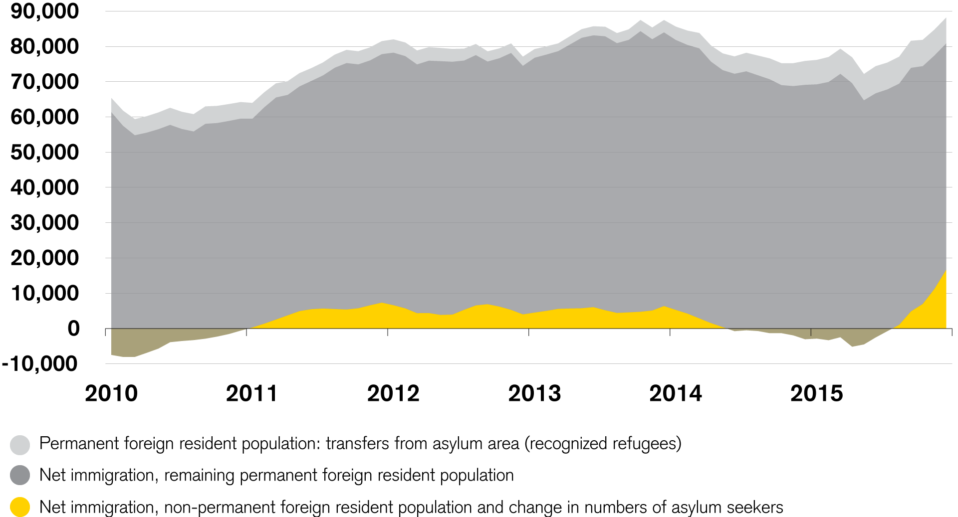 Overall picture of net immigration of foreign residential population