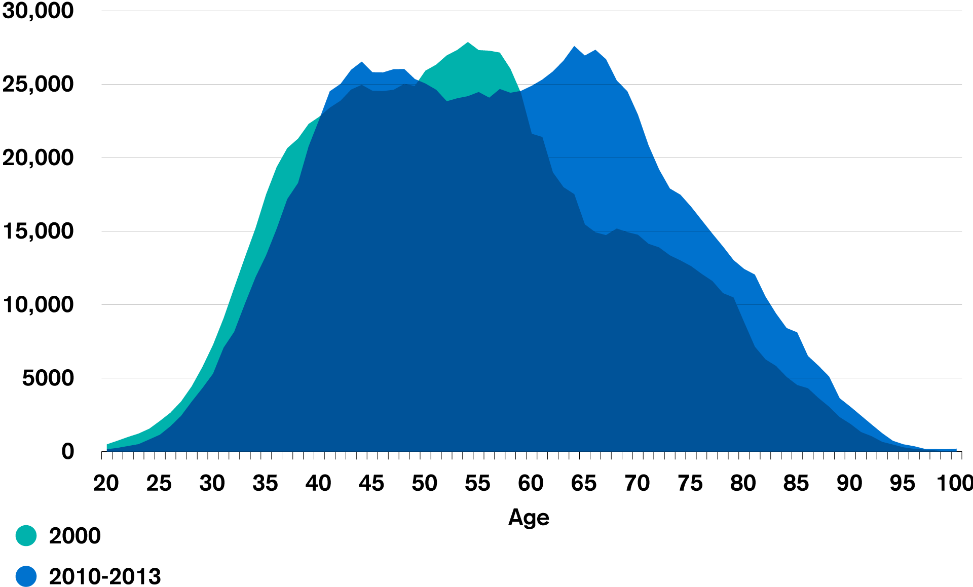 Number of home owners by age