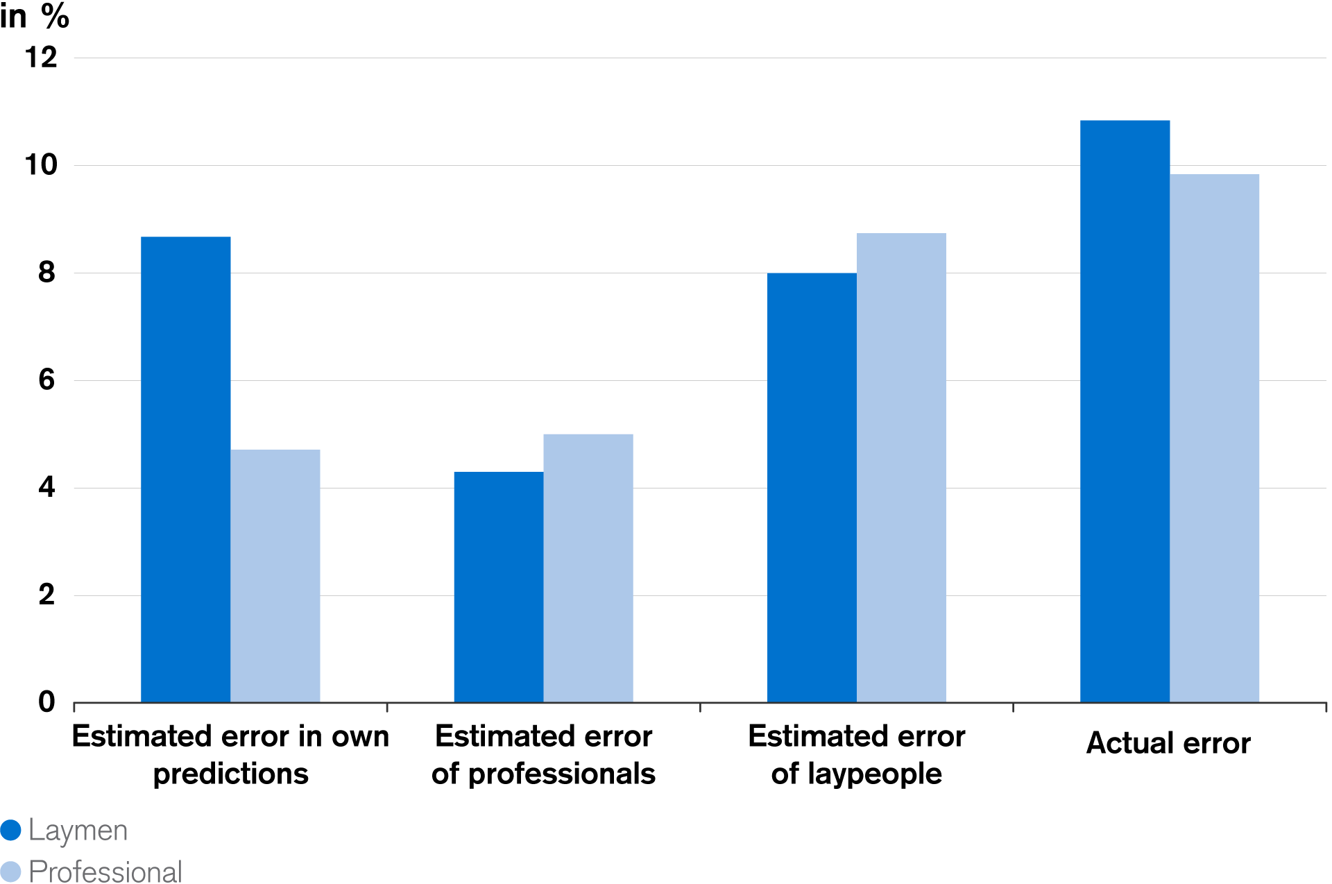 Figure 2: Estimated Error of Professionals vs. Laypeople on Stock Predictions