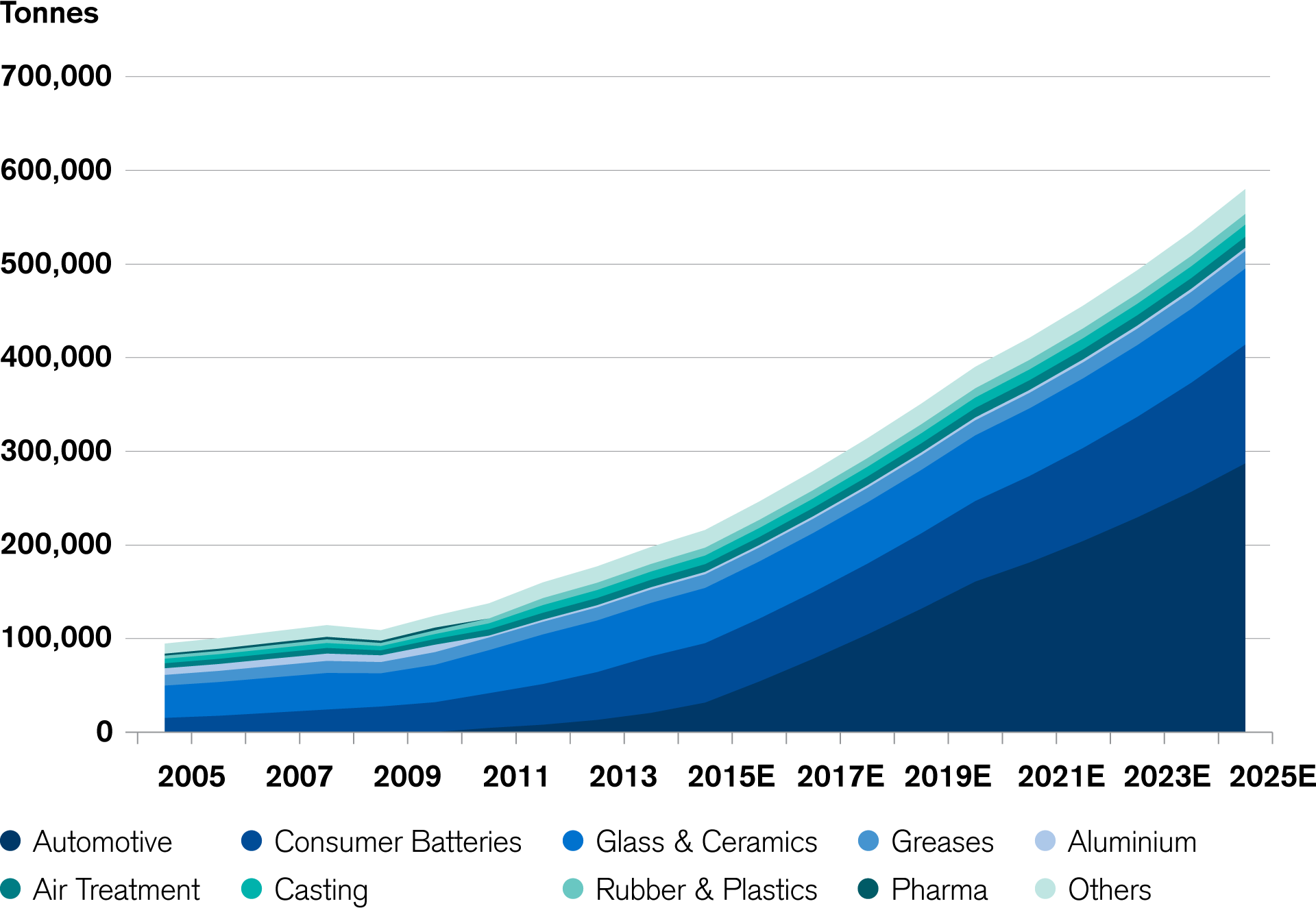 Electric Cars Are Boosting Lithium Carbonate Demand