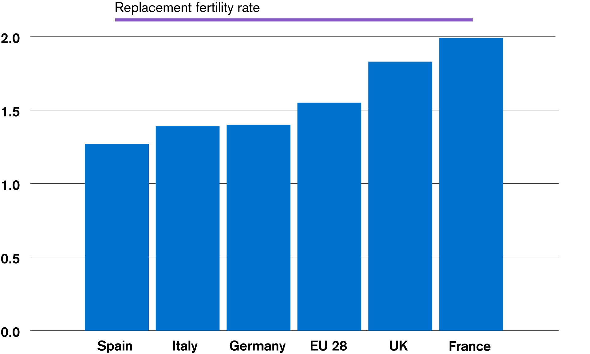 Fertility rates below the replacement rate