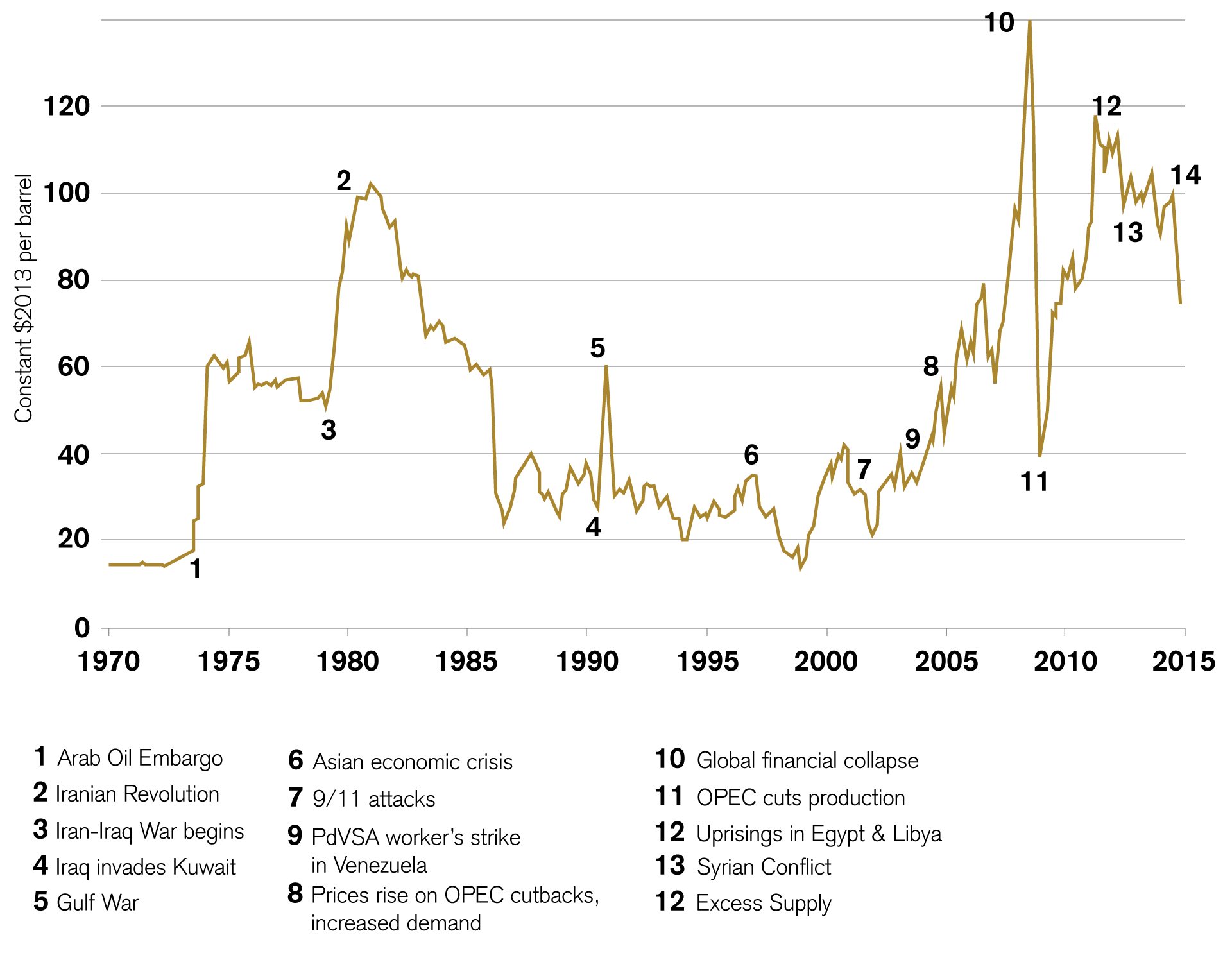 Oil Prices and Key Geopolitical and Economic Events