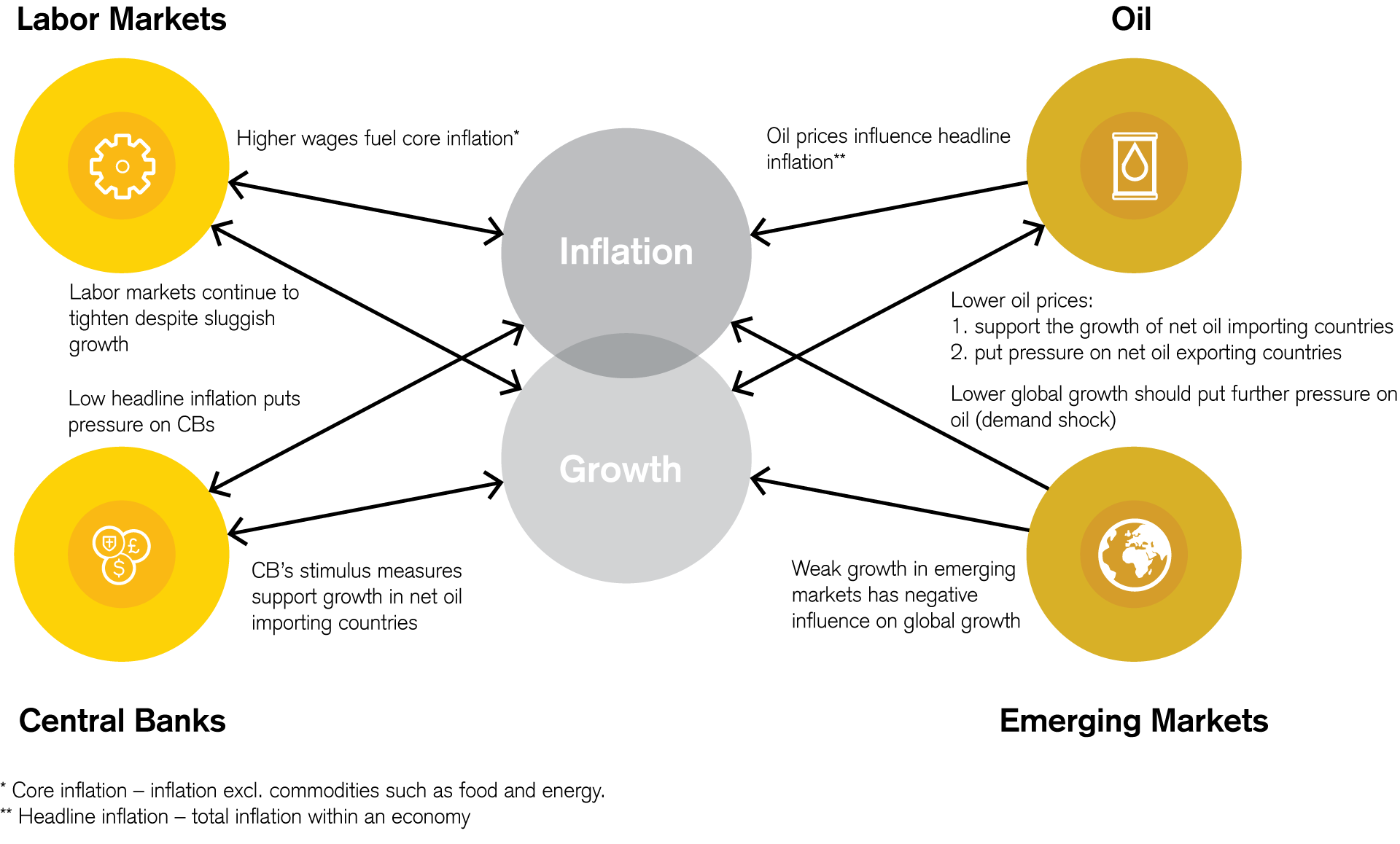 Interlinkages Between Oil and the Global Economy
