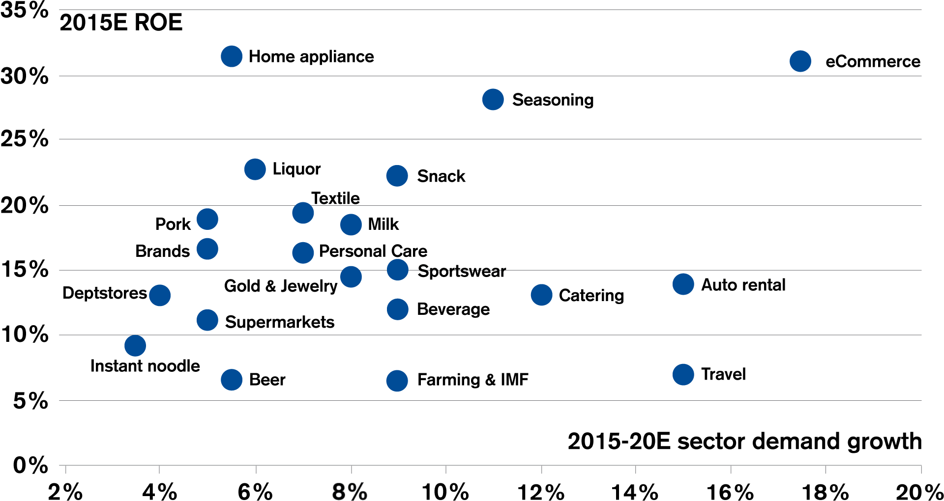 Changing consumer habits impact the attractiveness of various sectors
