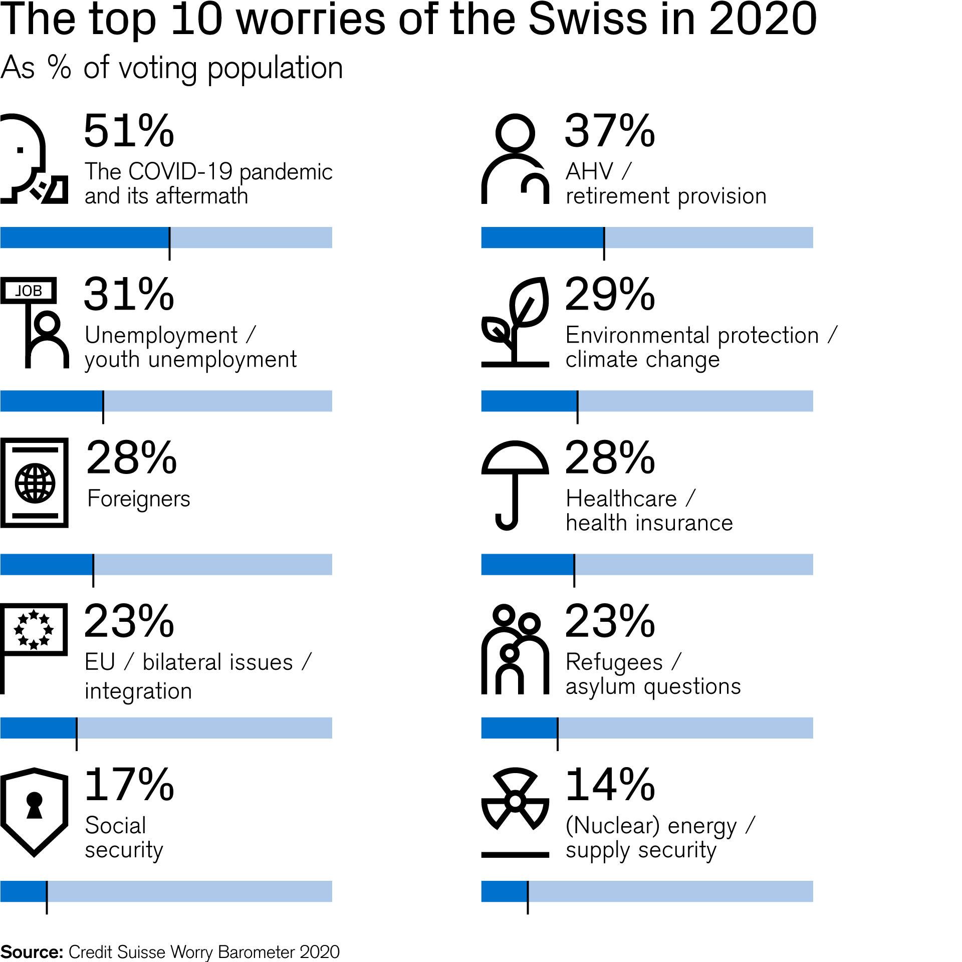 The top 10 worries of the Swiss in 2020