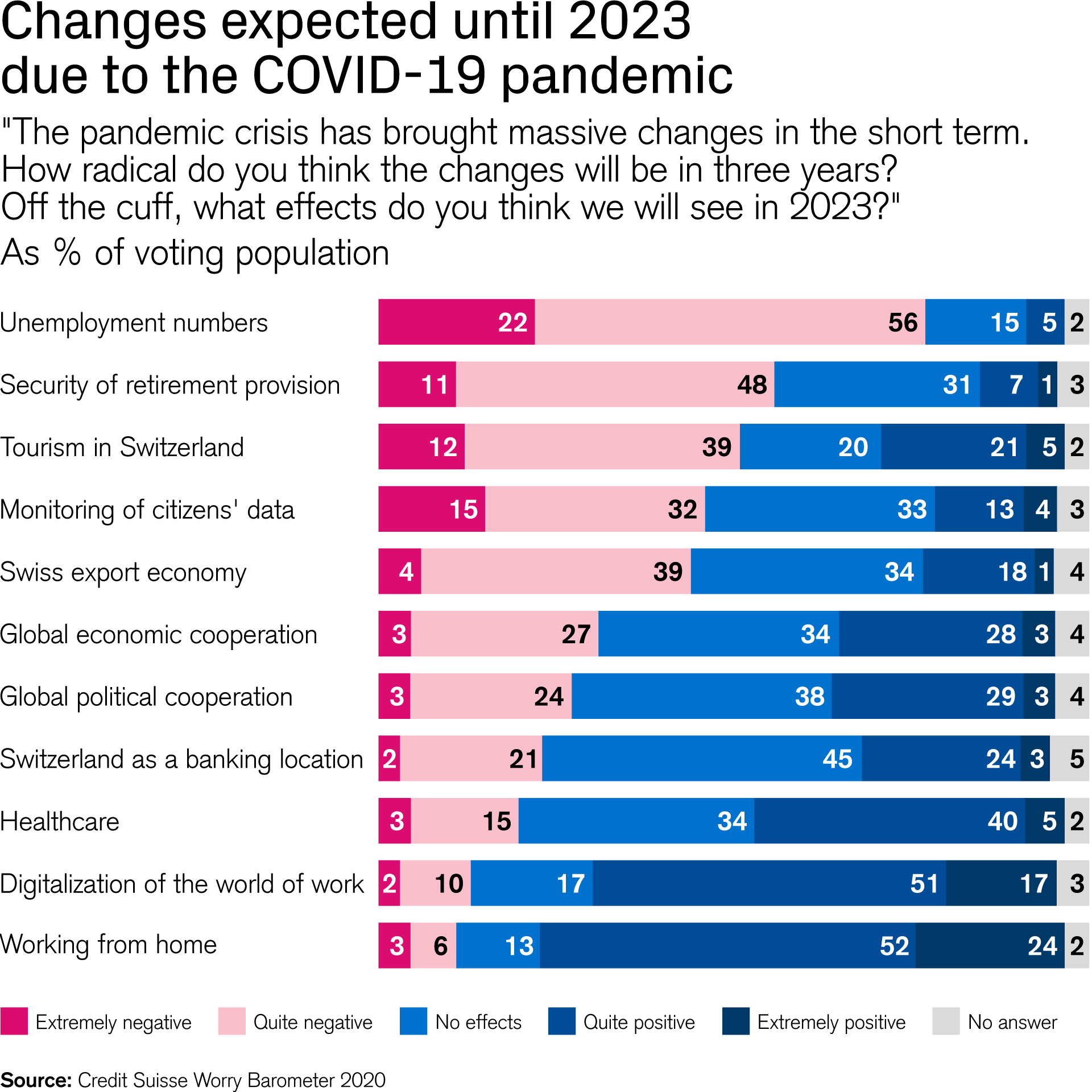 Changes expected until 2023  due to the COVID-19 pandemic
