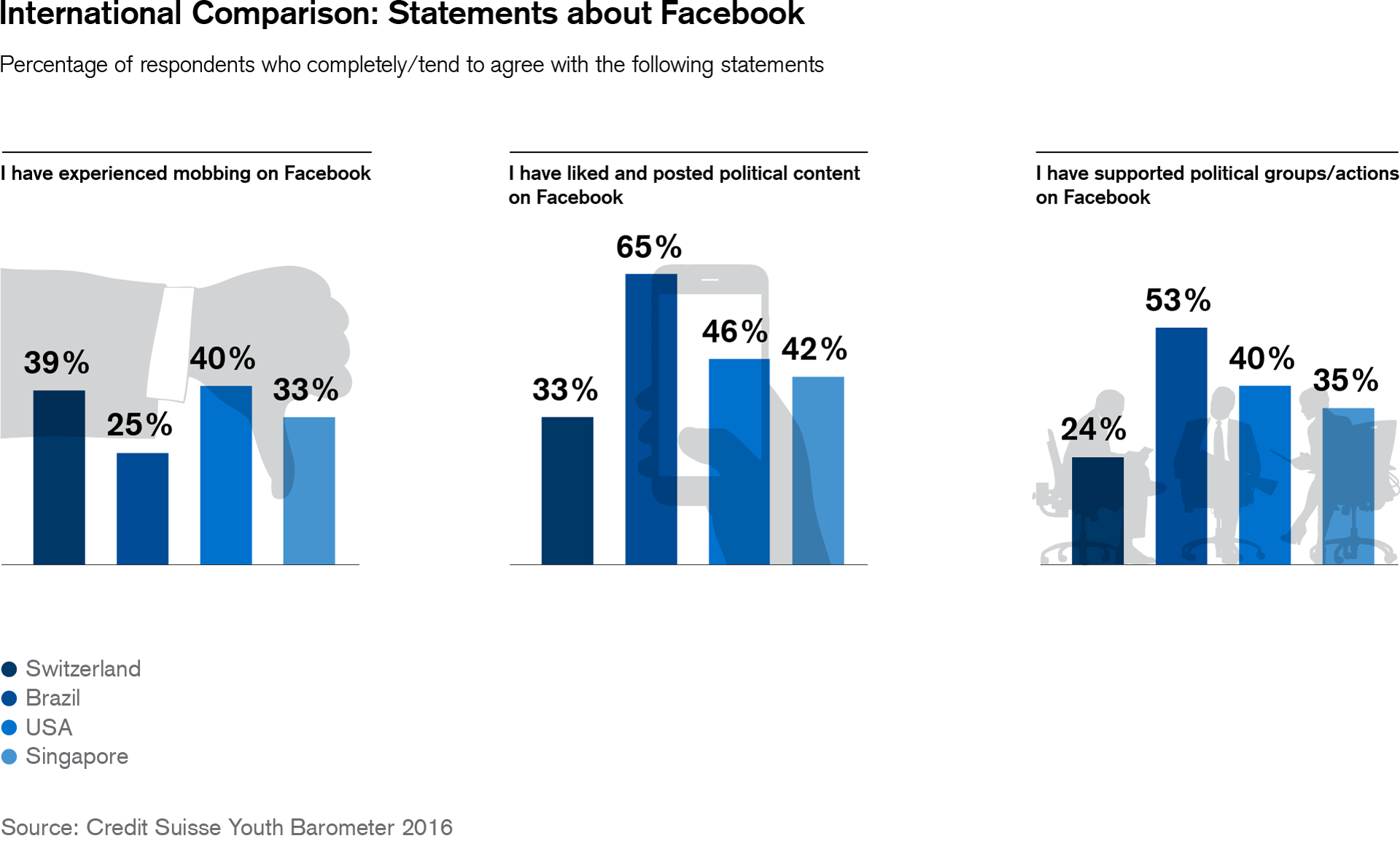 International comparison: Statements about Facebook