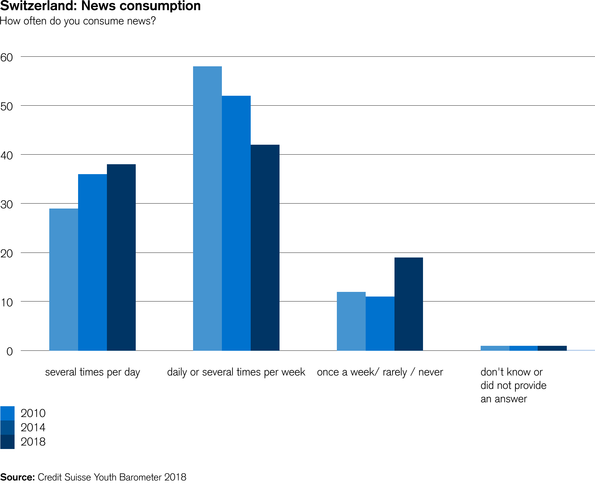 Switzerland: News consumption