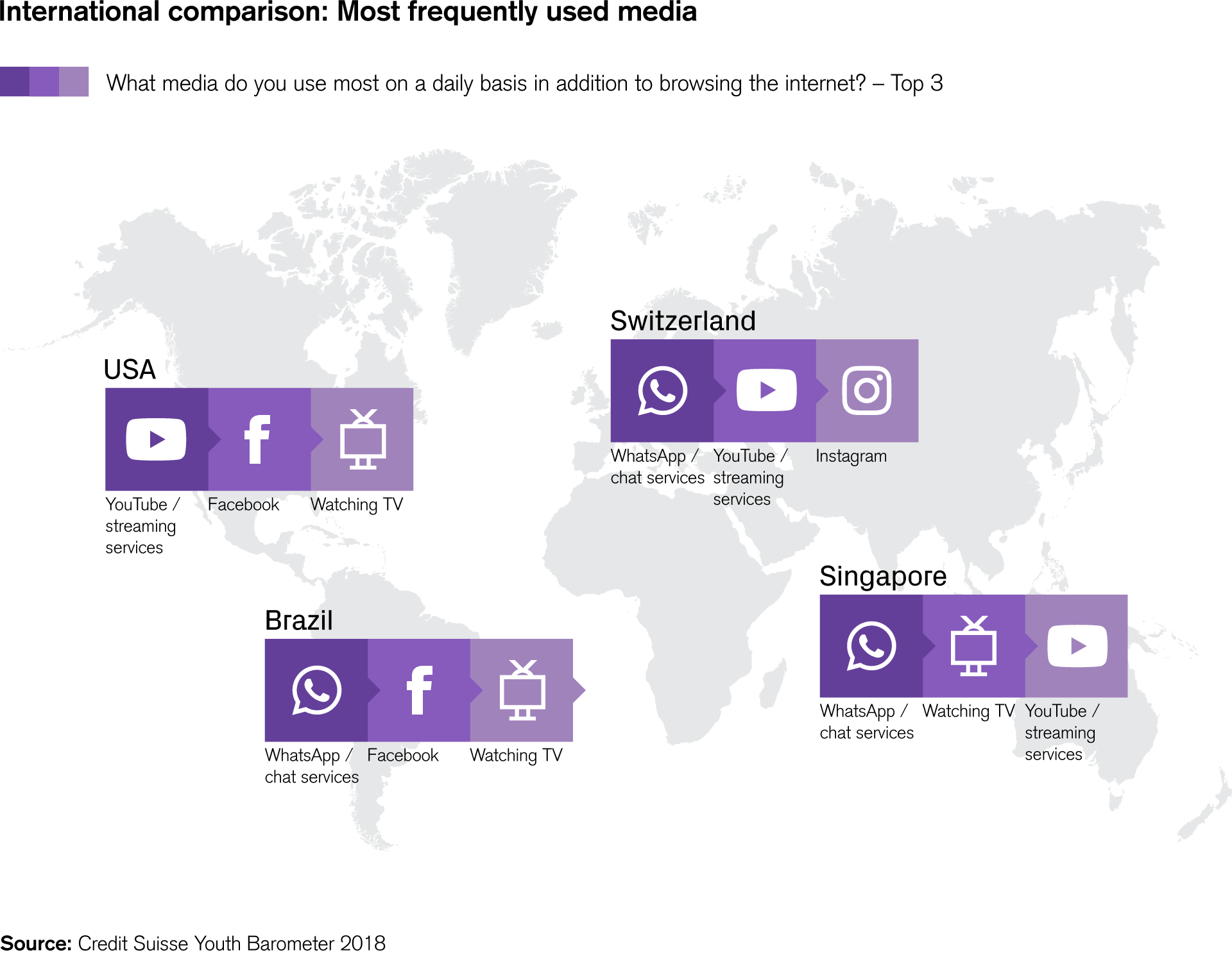 International comparison: Most frequently used media