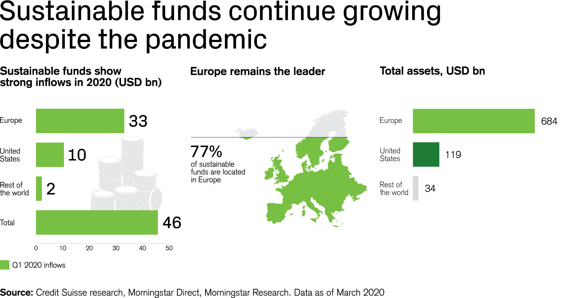 Sustainable funds continue growing despite the pandemic