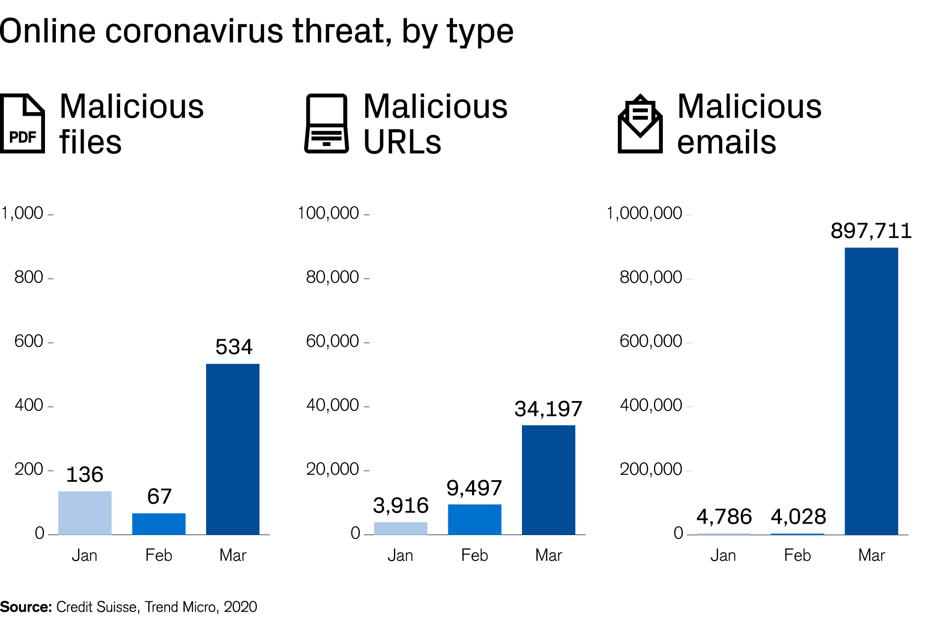Online coronavirus threat, by type