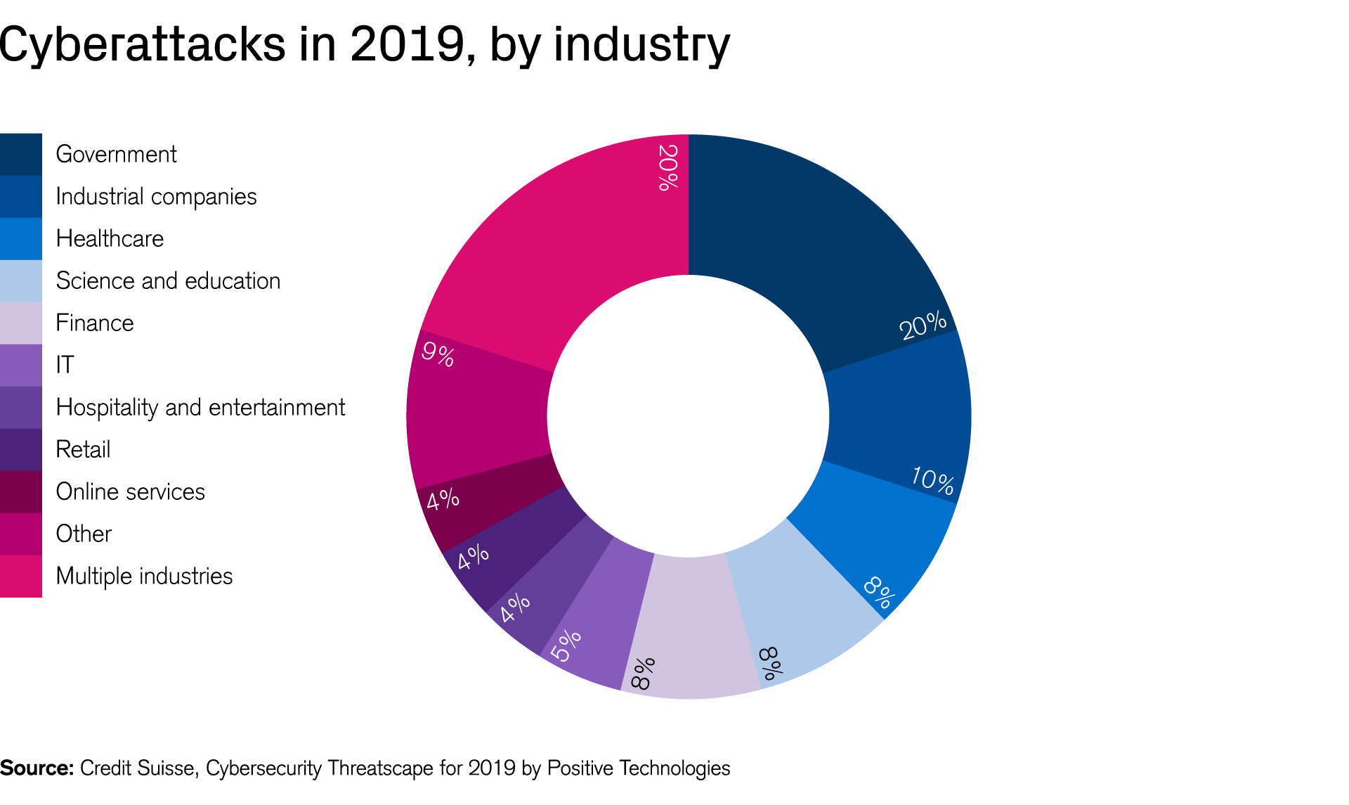 Cyberattacks in 2019, by industry