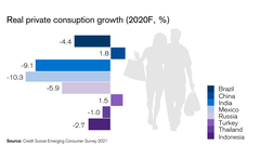 Real private consumption growth