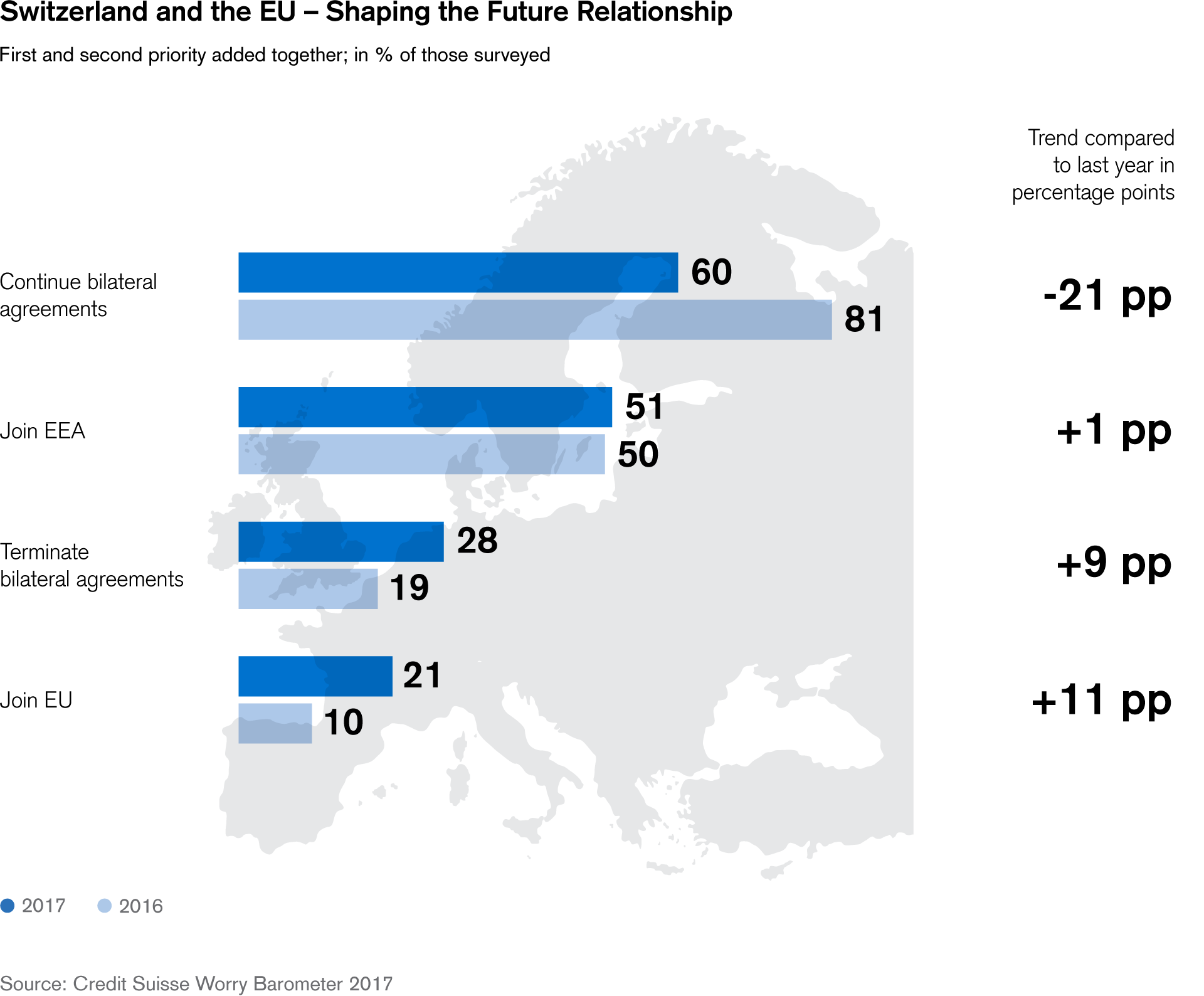 Switzerland and the EU – Shaping the Future Relationship