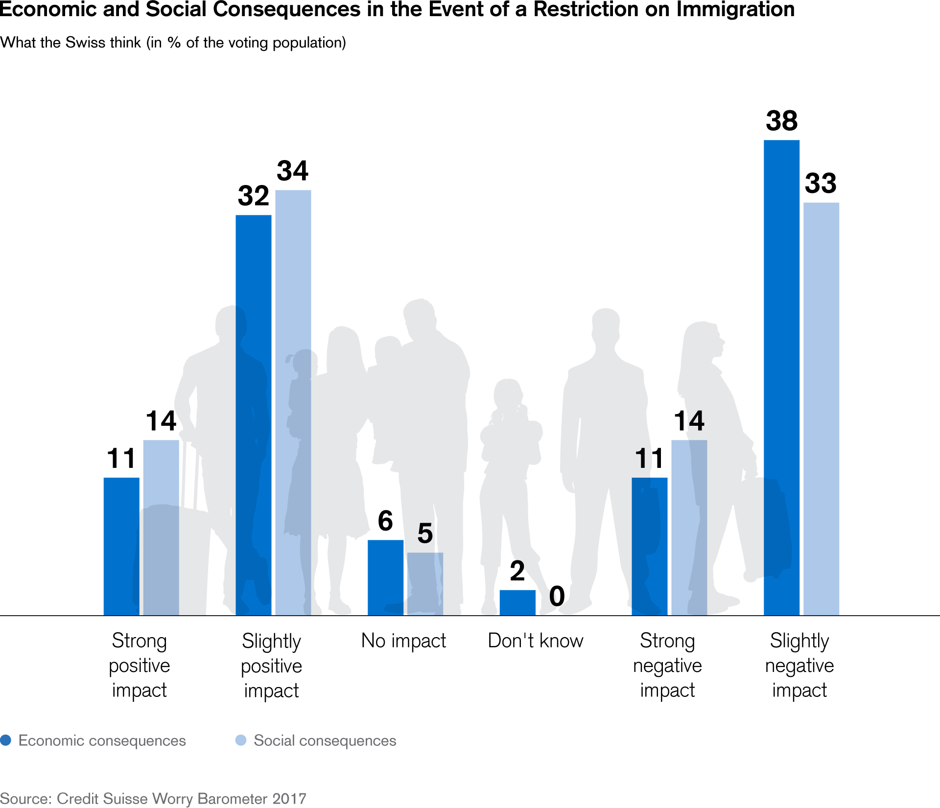 Economic and Social Consequences in the Event of a Restriction on Immigration