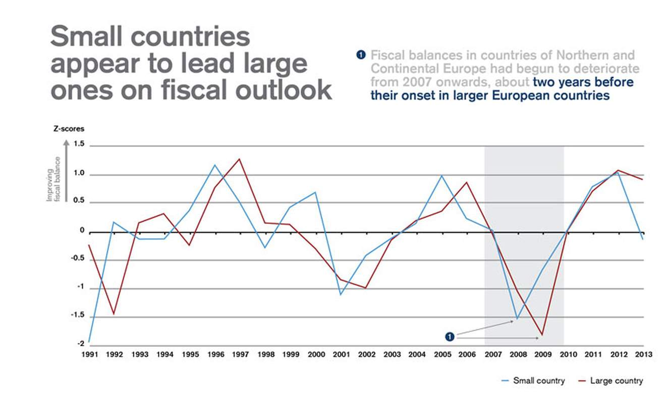 Small countries appear to lead large ones on fiscal outlook