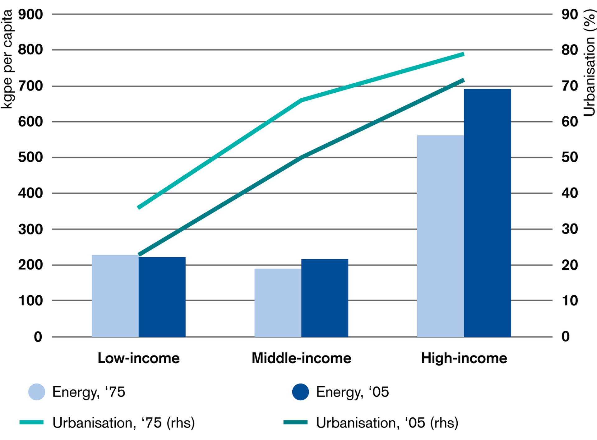 Energy Consumption increases with urbanization and income levels