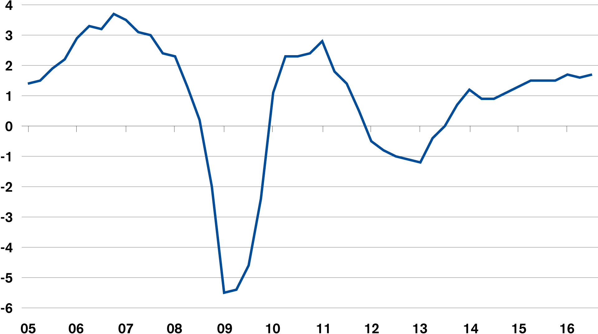 Unspectacular but stable growth (eurozone GDP, y/y%)