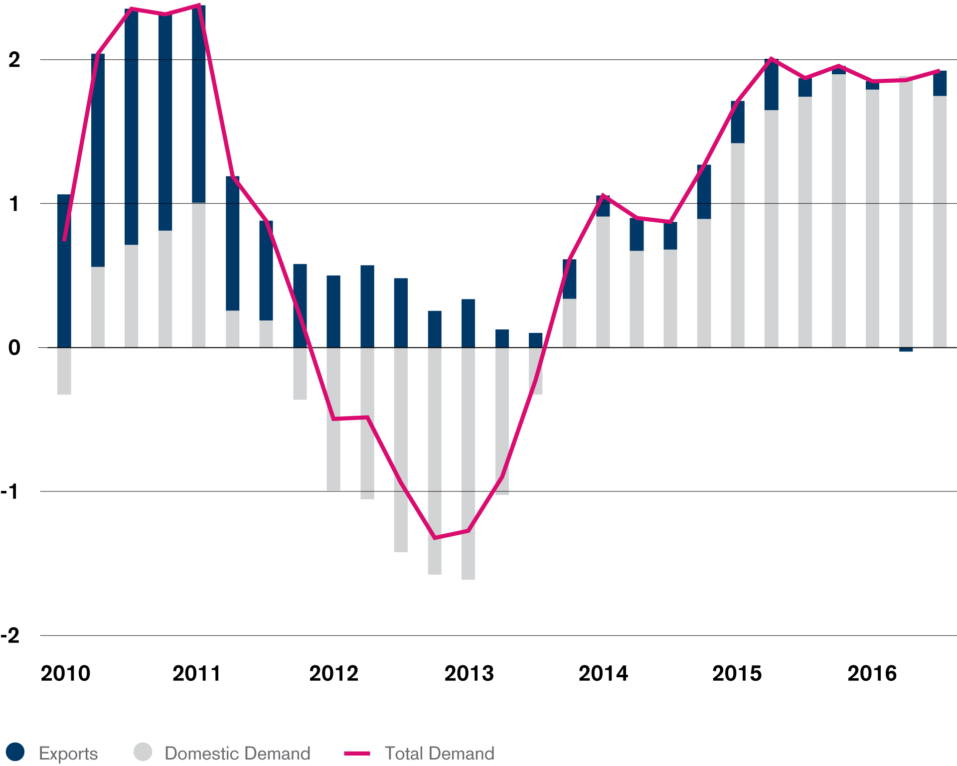 Demand growth driven by domestic consumption (eurozone total demand, y/y%)