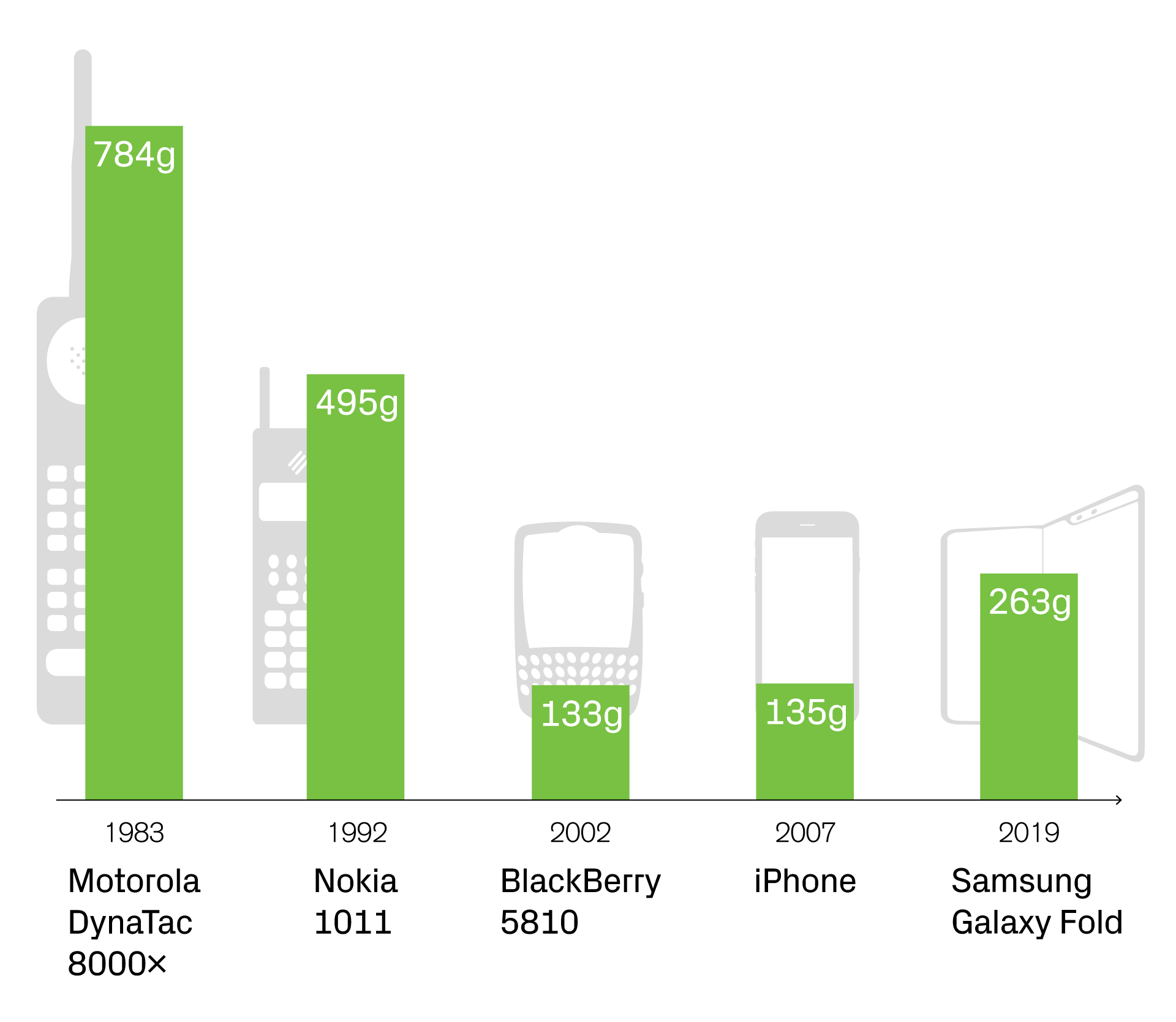 Changes in mobile phone weight