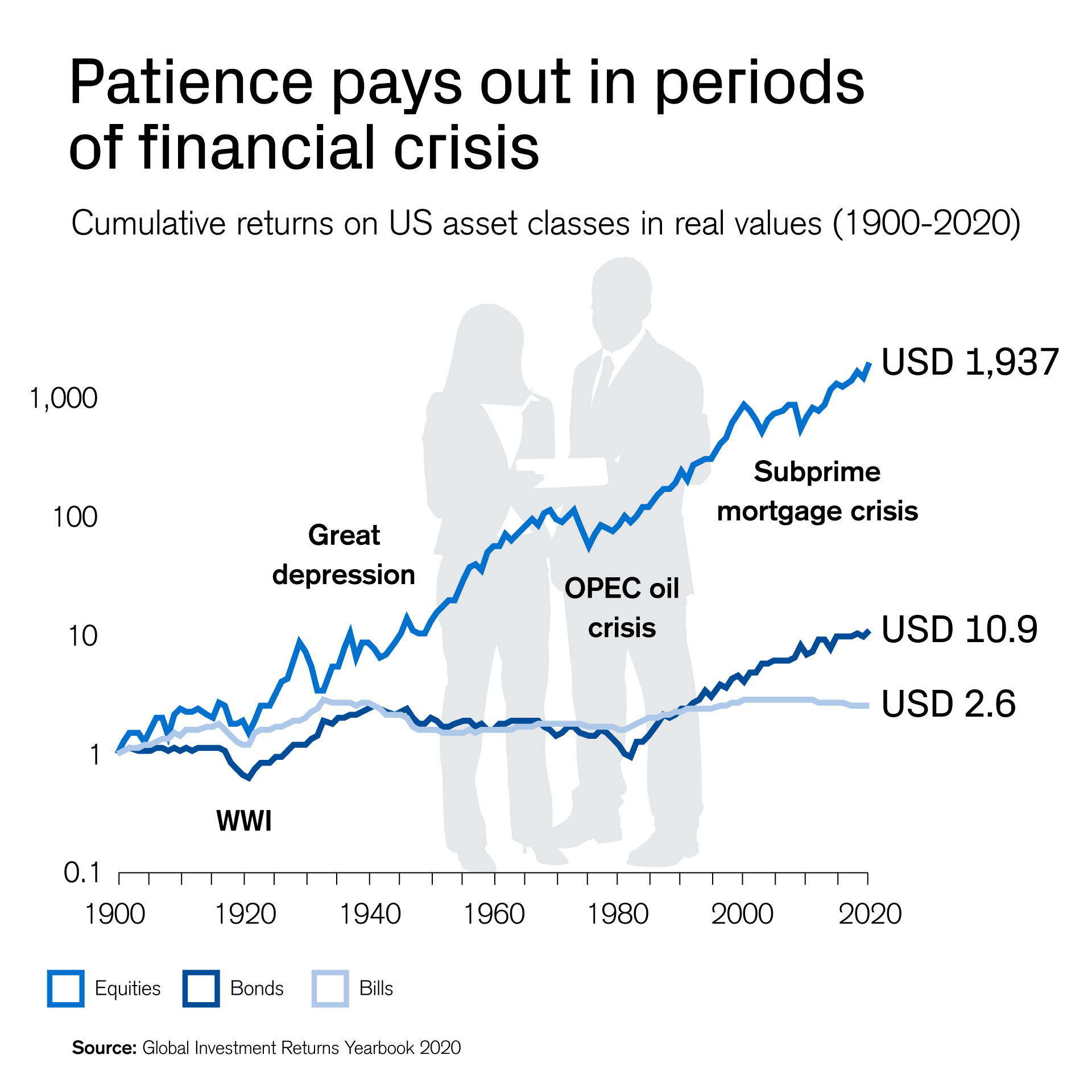 Patience pays out in periods of crisis
