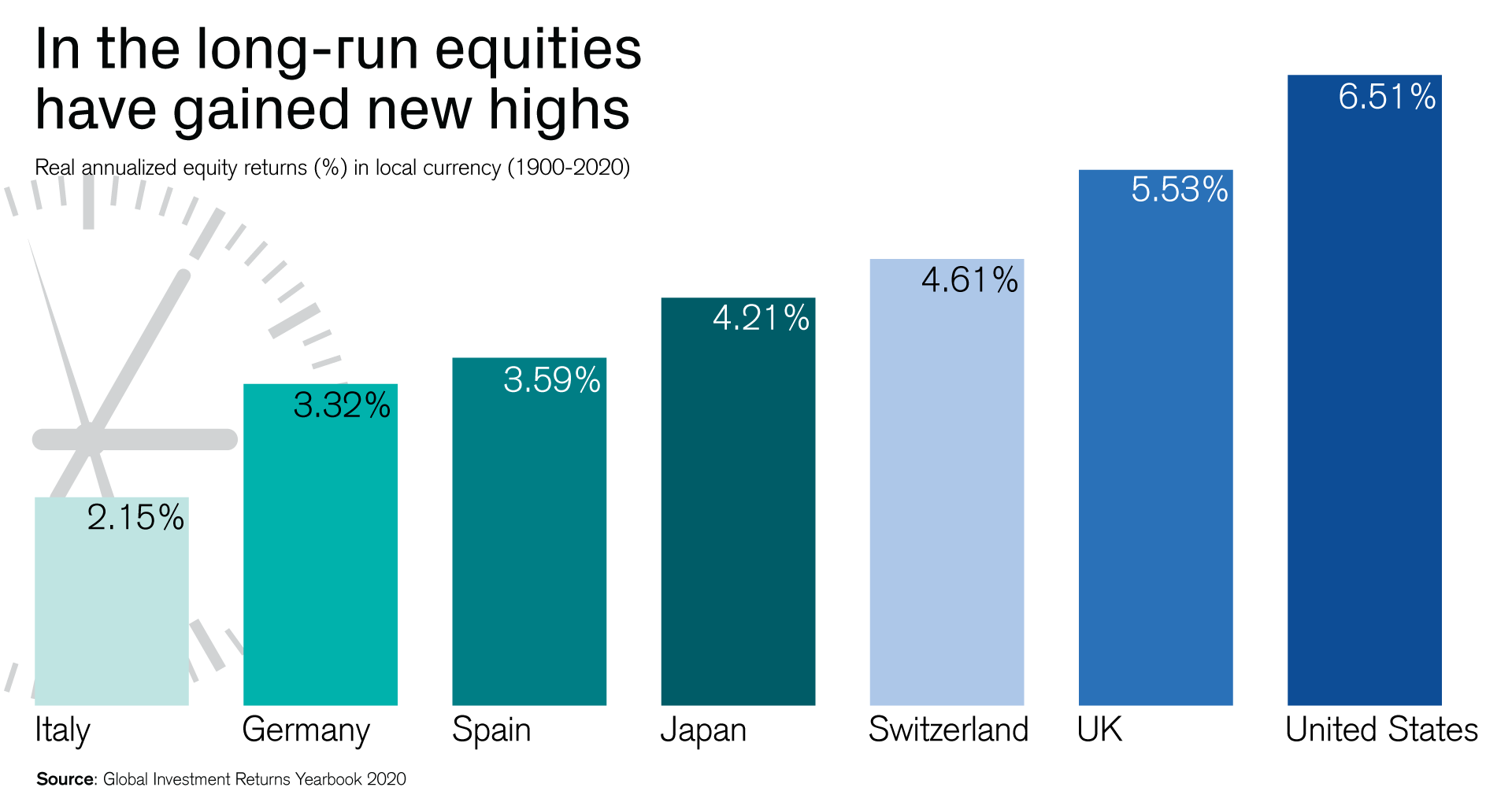 In the long-run equities have gained new hights