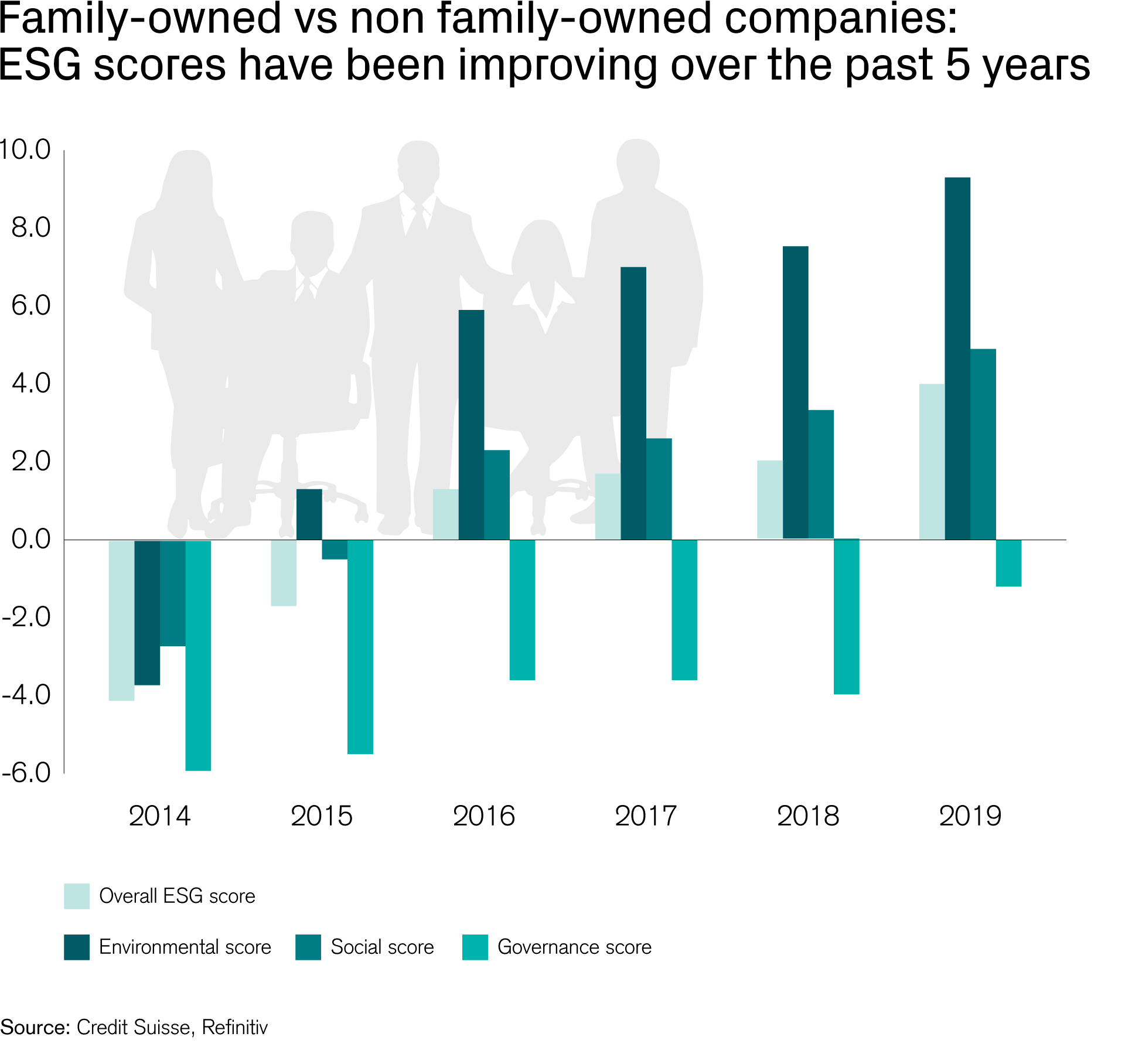 Family-owned businesses vs non-family owned businesses: ESG performance