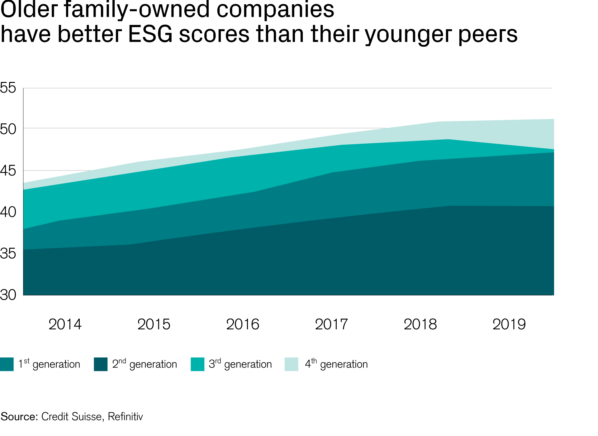 Older family-owned companies have better ESG scores than their younger peers