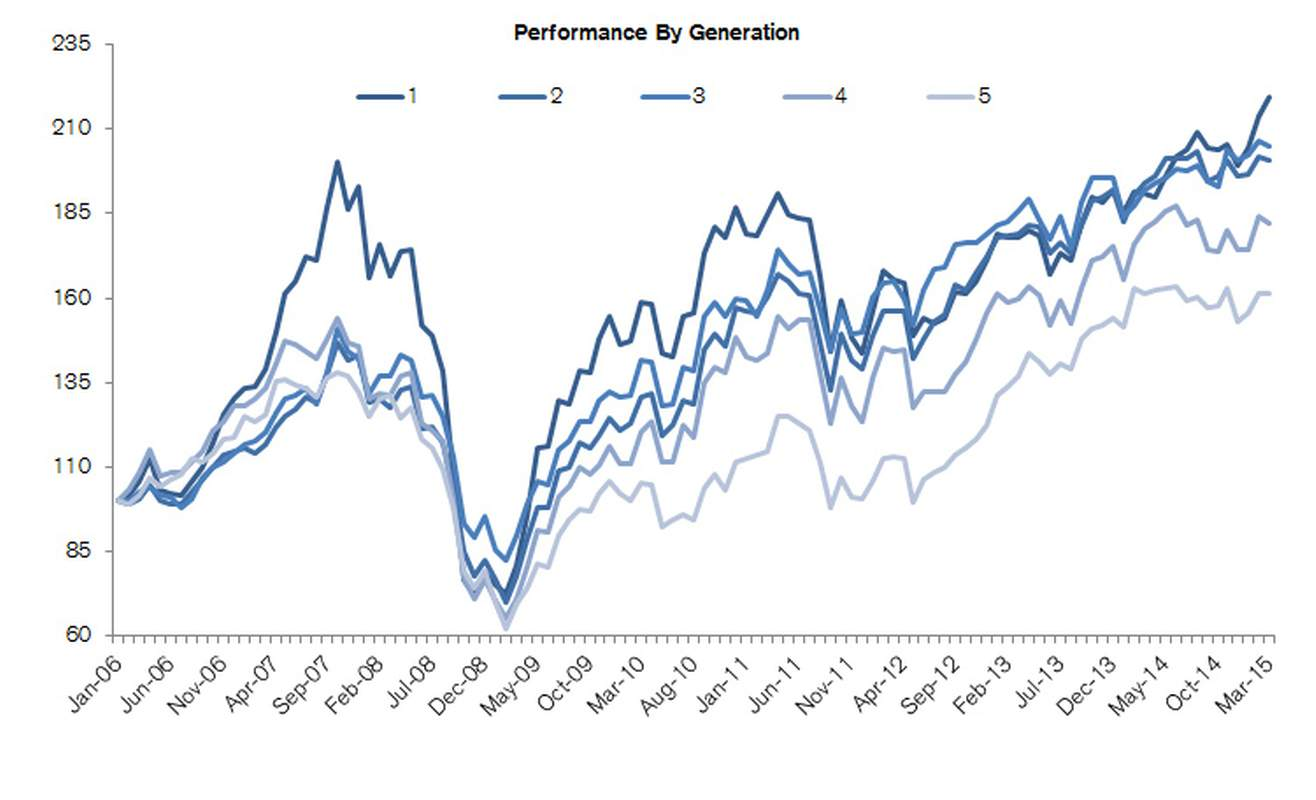 Share price returns by generation of ownership