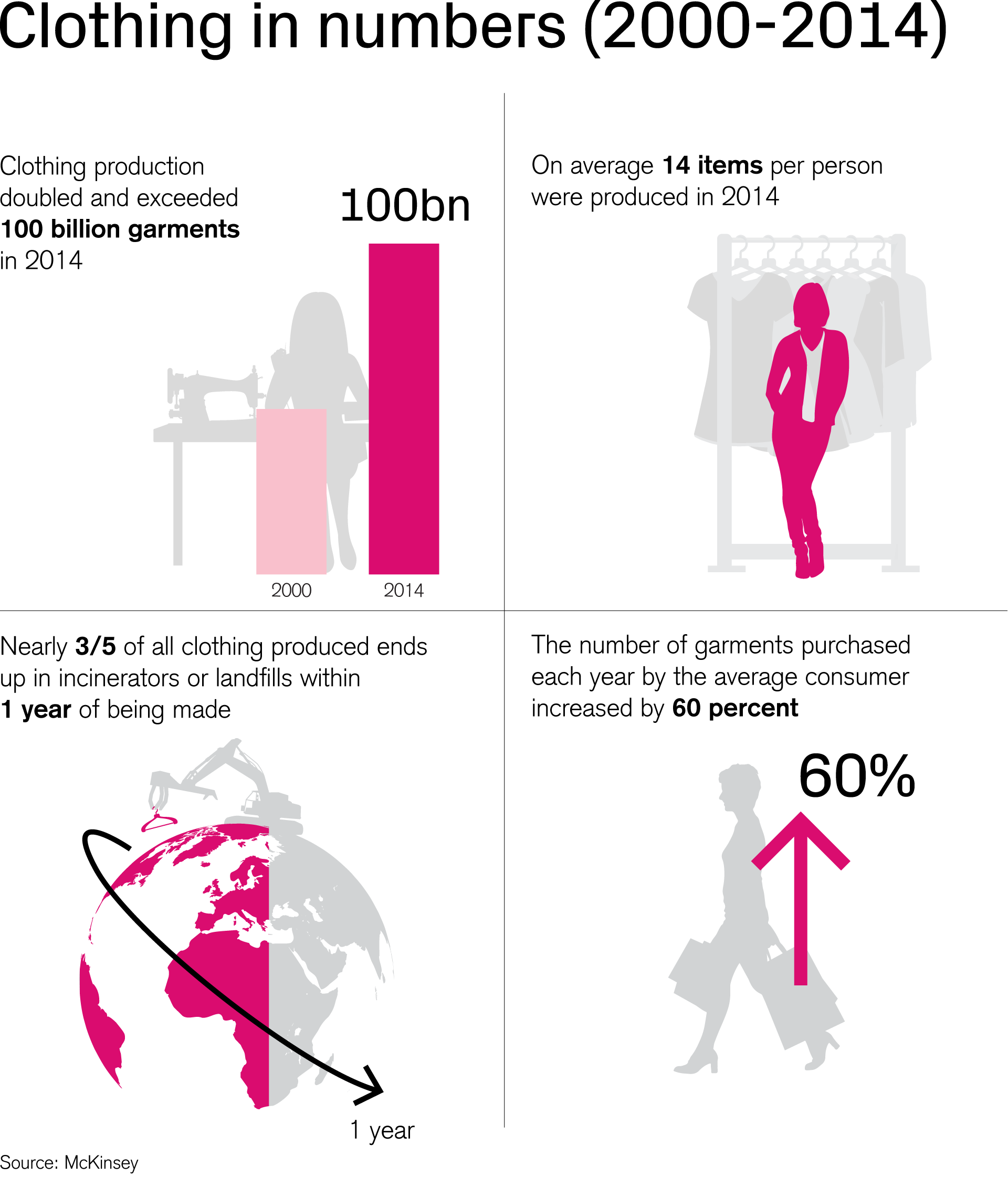 Clothing in numbers (2000-2014)