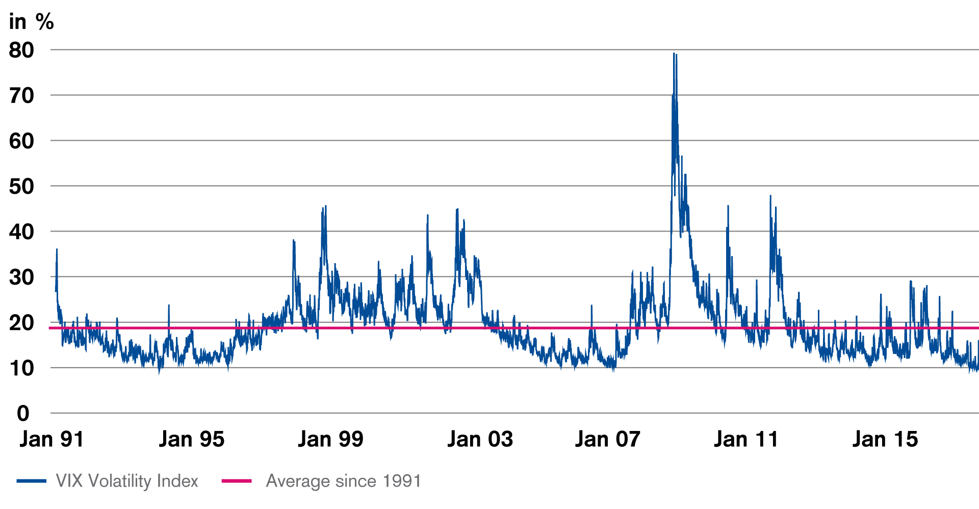 financial-markets-low-volatility-represents-an-opportunity