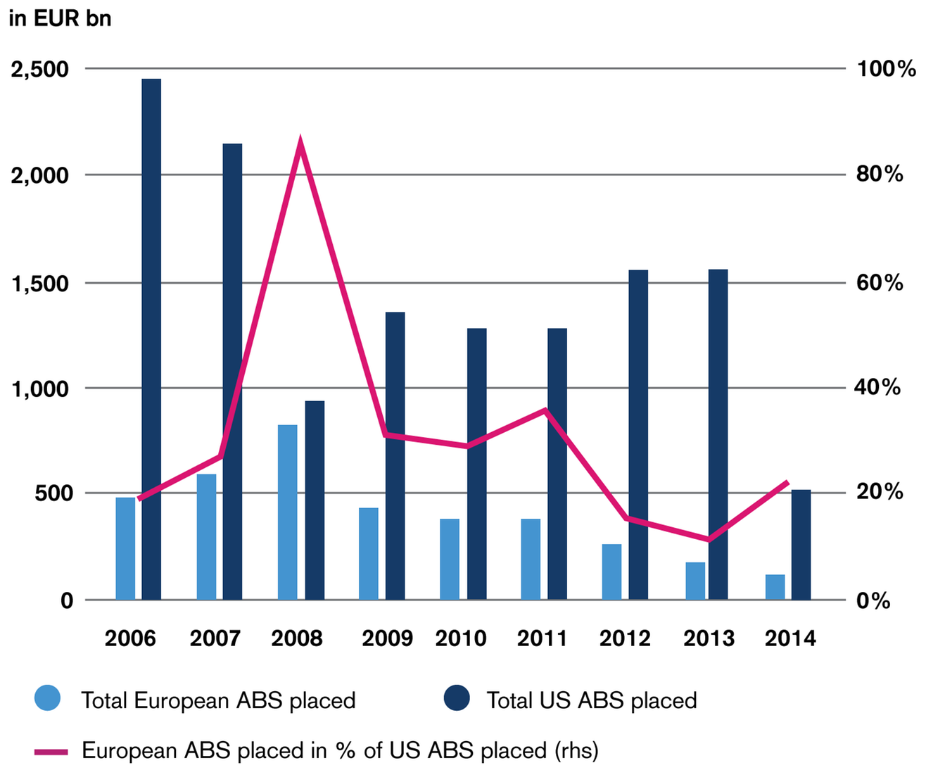 Fig. 1 Primary Market Activity of European and US Asset-Backed Securities