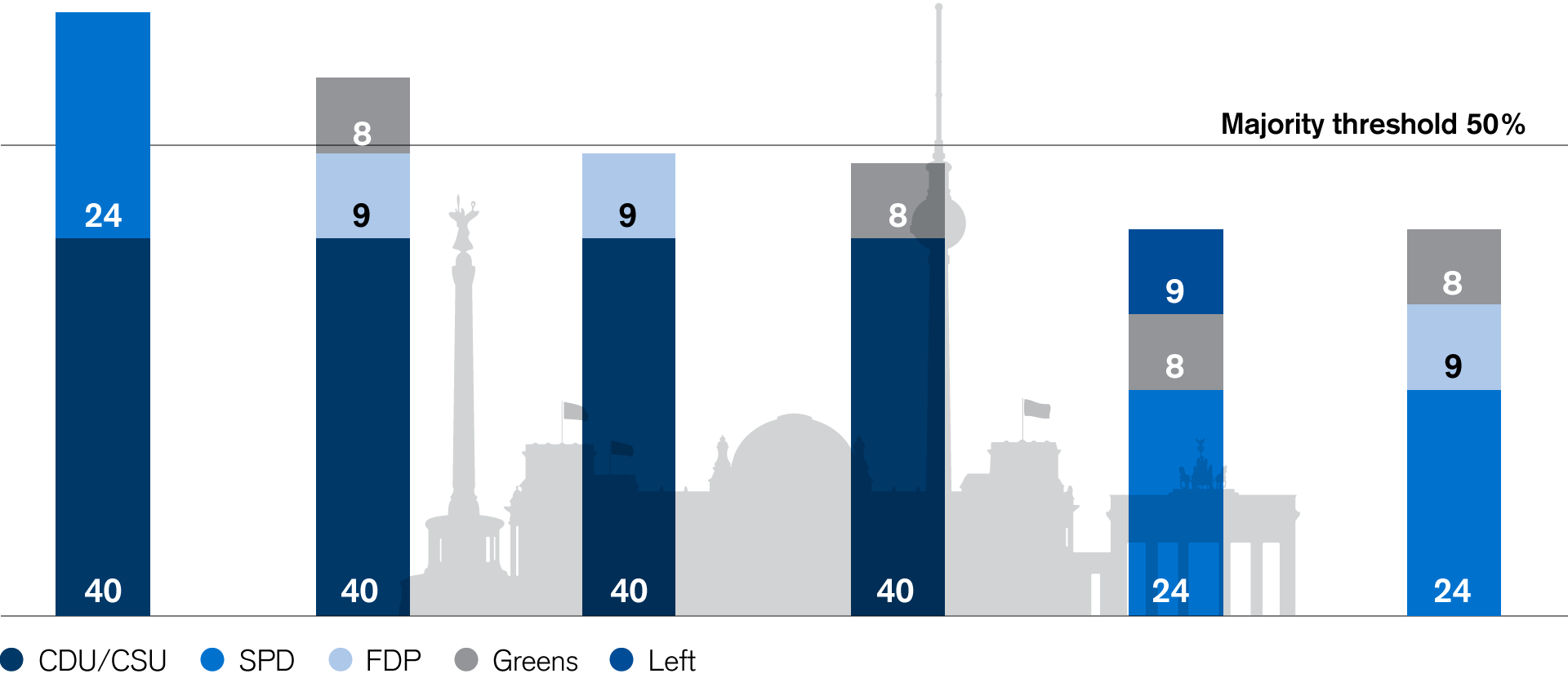 Estimated share of Bundestag seats (percents) based on latest polls