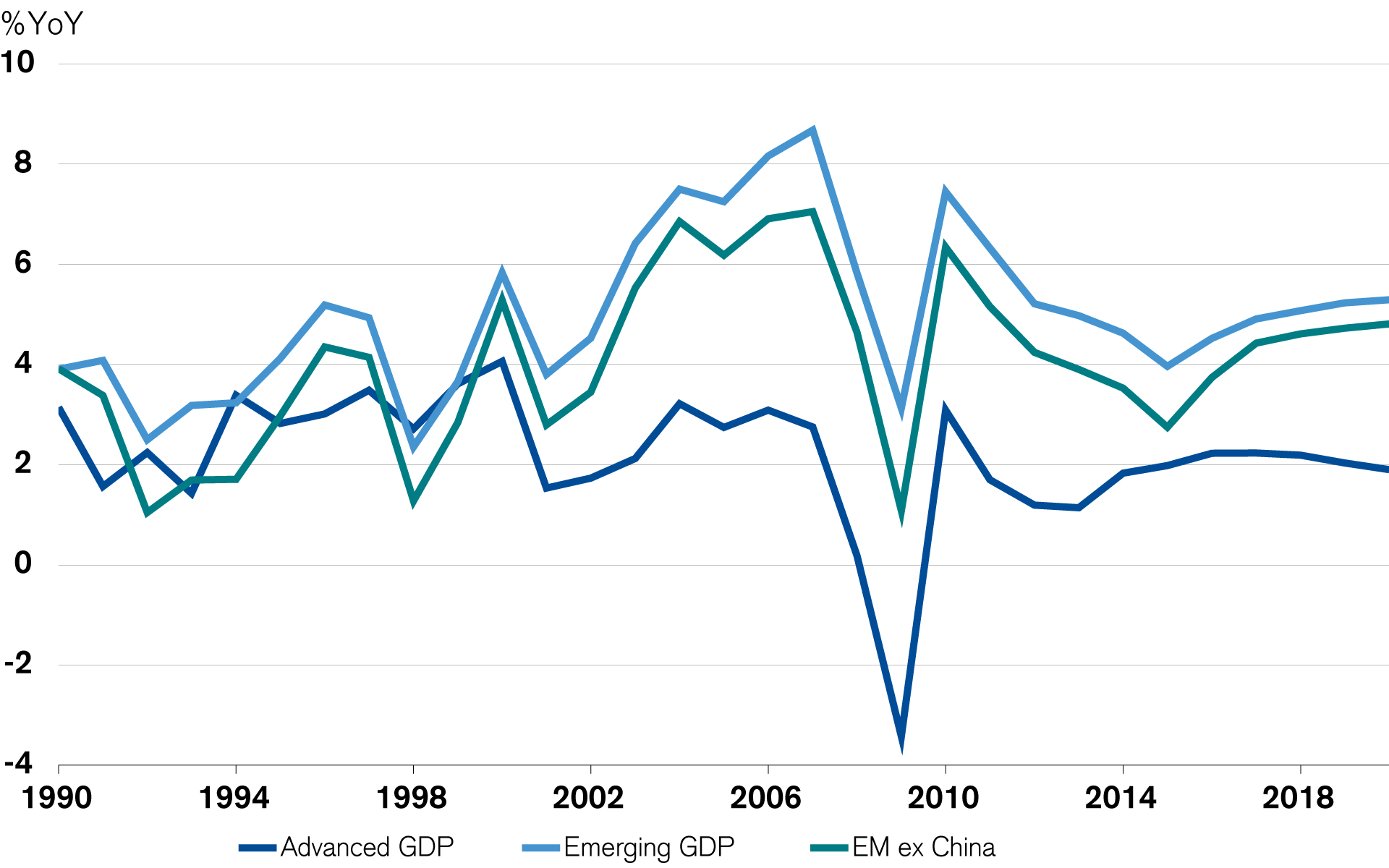 Global GDP Growth – Advanced vs. Emerging Economies (IMF estimates)