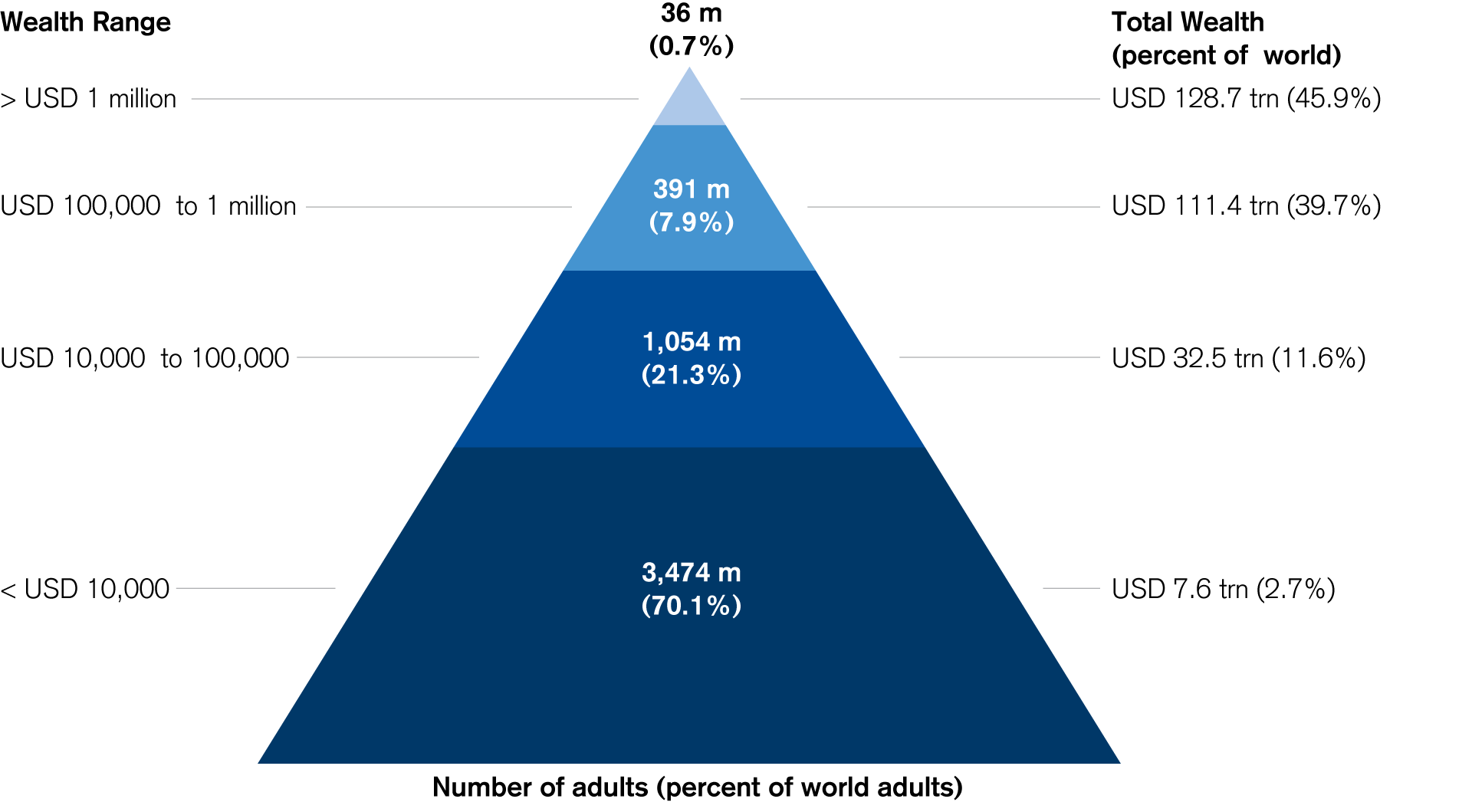 The Global Wealth Pyramid 2017