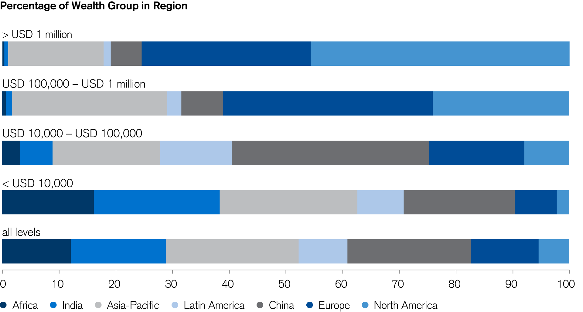 Regional Membership of Global Wealth Strata