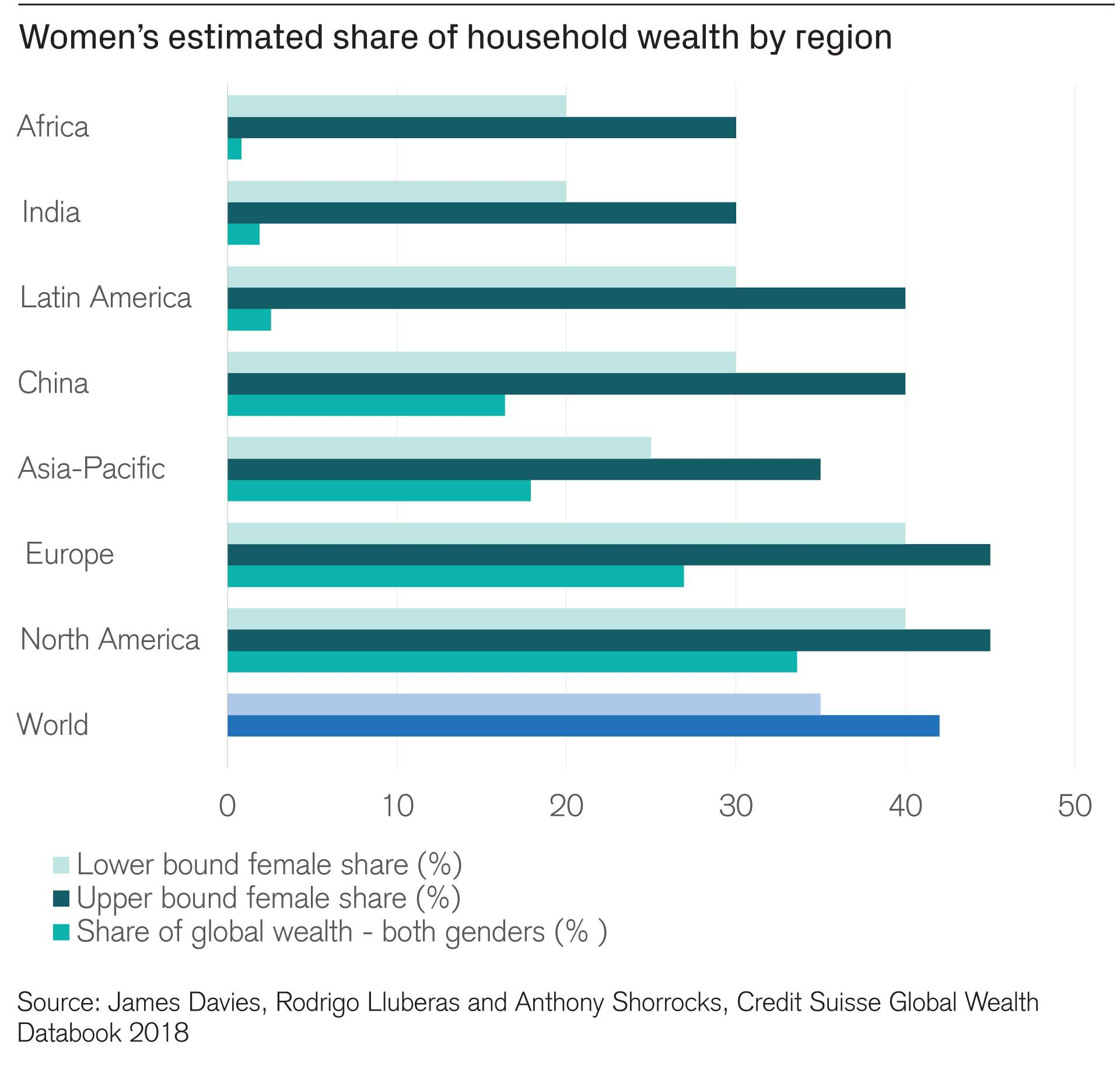 Women's estimated share of household wealth by region