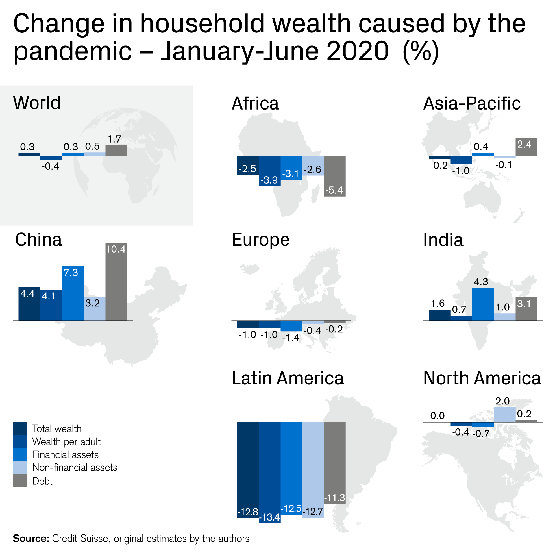 An infographic presenting changes in household wealth in 2020 caused by the COVID pandemic