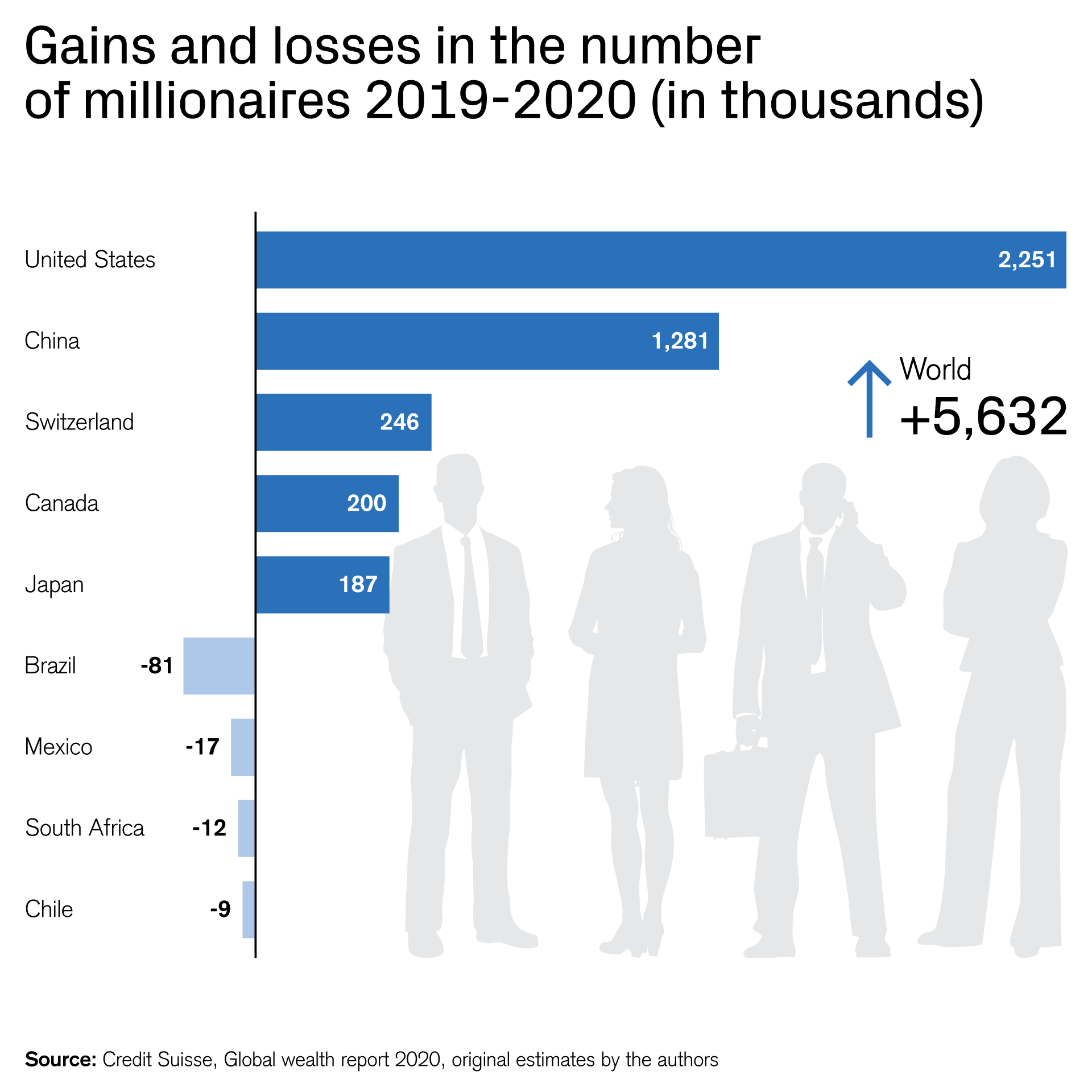 Global wealth report 7: how COVID-7 affects the wealthy