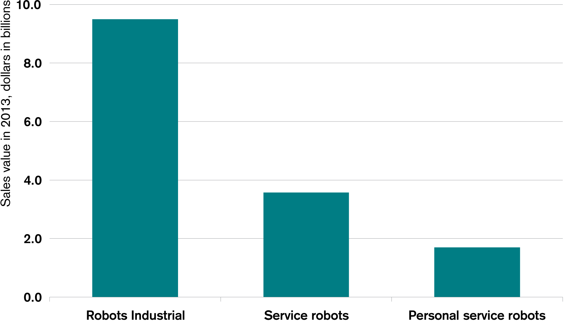 Robot sales as evidence of growing automation