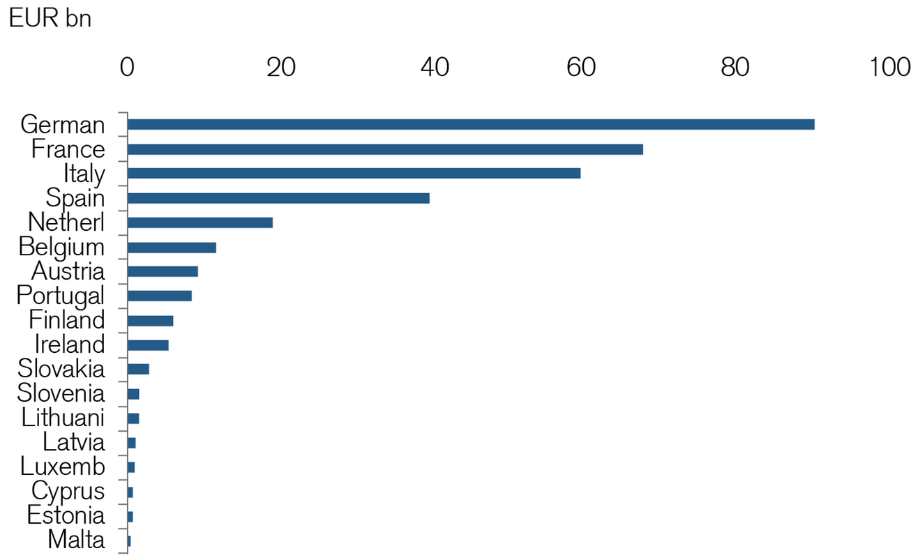 Figure 3: Absolute exposure by country from EU loans, ESM loans, ECB holdings and TARGET2 claims vs. Greece (total: EUR 325 bn)