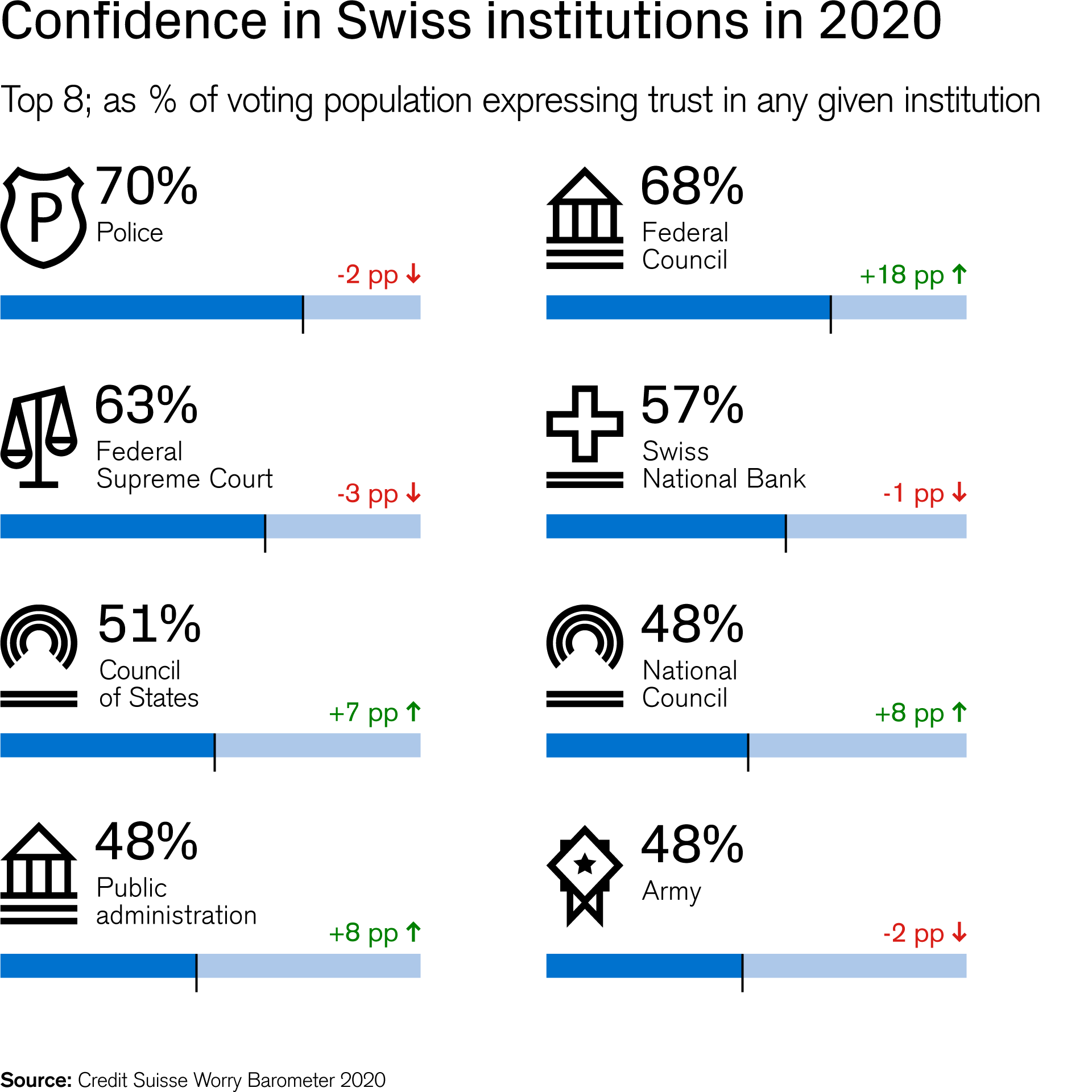 Confidence in Swiss institutions in 2020